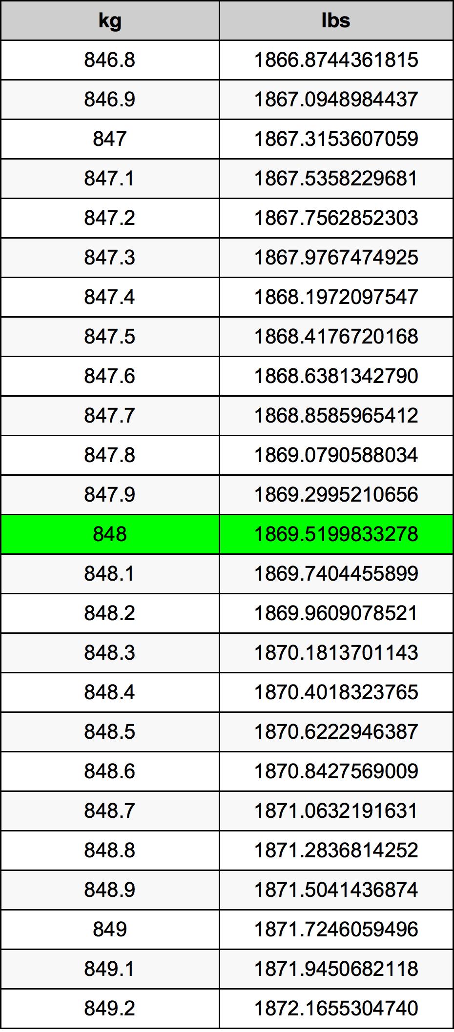 848 Kilogram Table