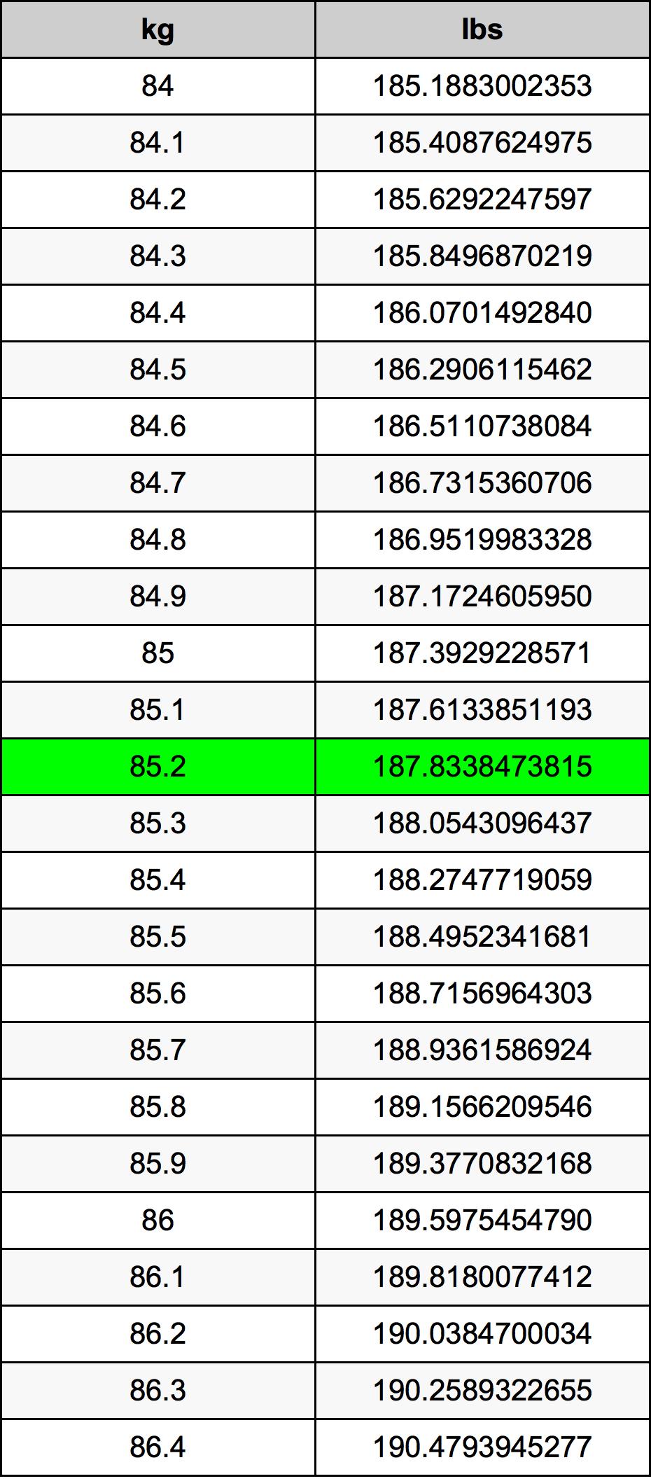85.2 Kilogram tabela przeliczeniowa