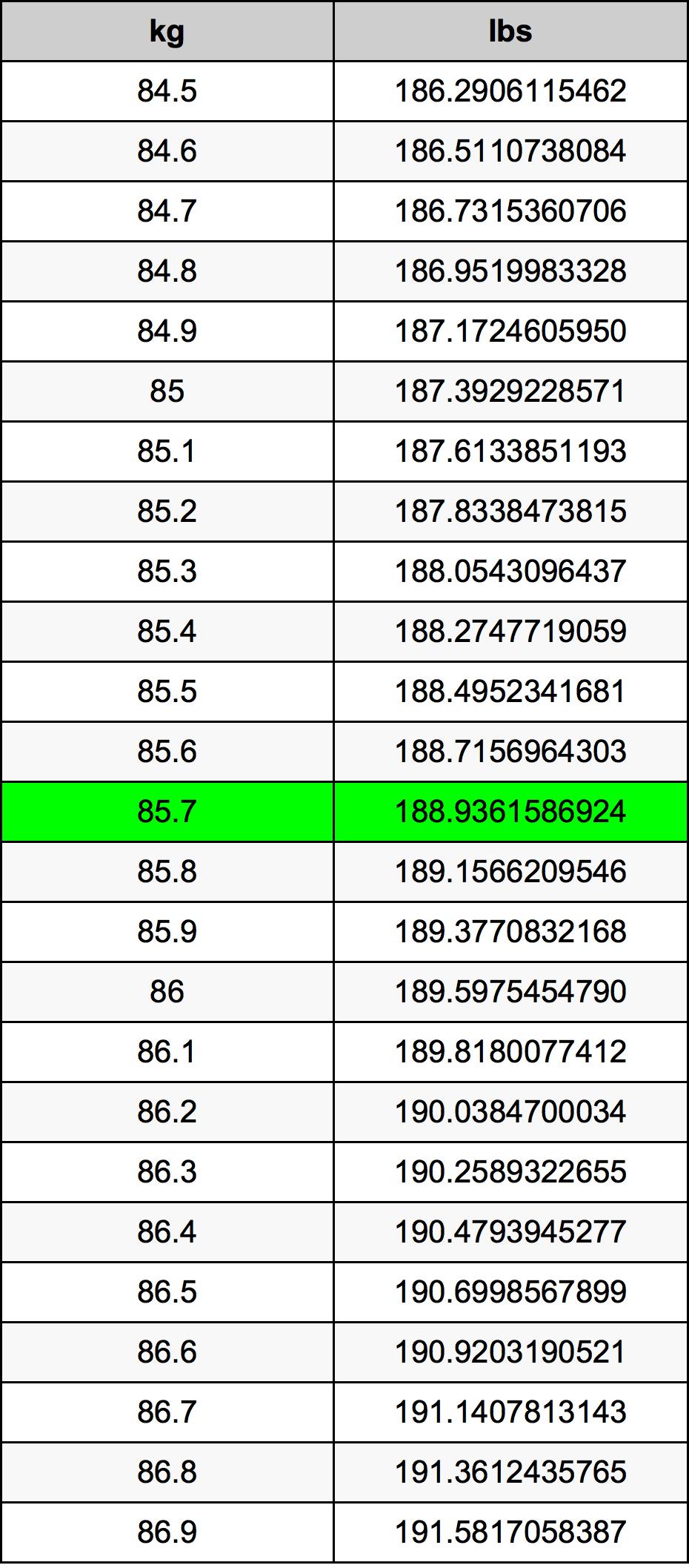 85.7 Kilogramme table de conversion