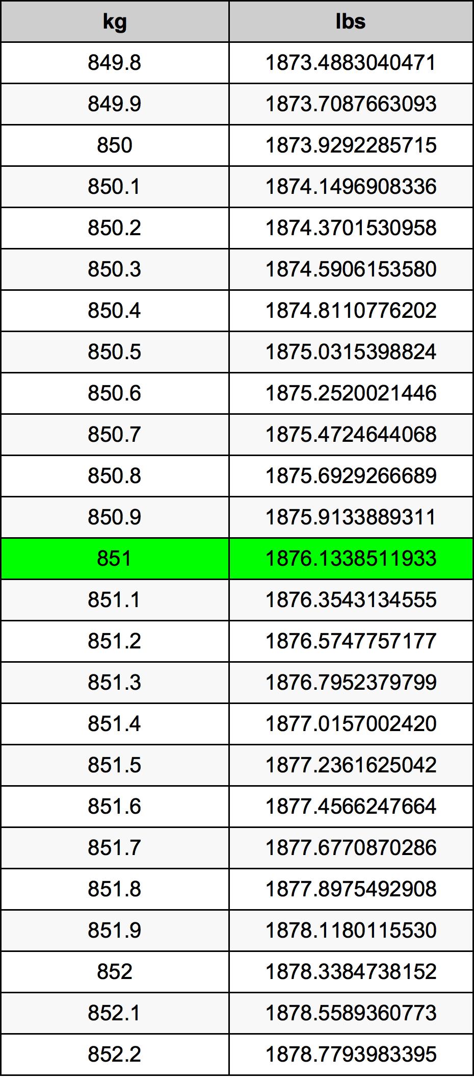 851 Kilogram tabela przeliczeniowa