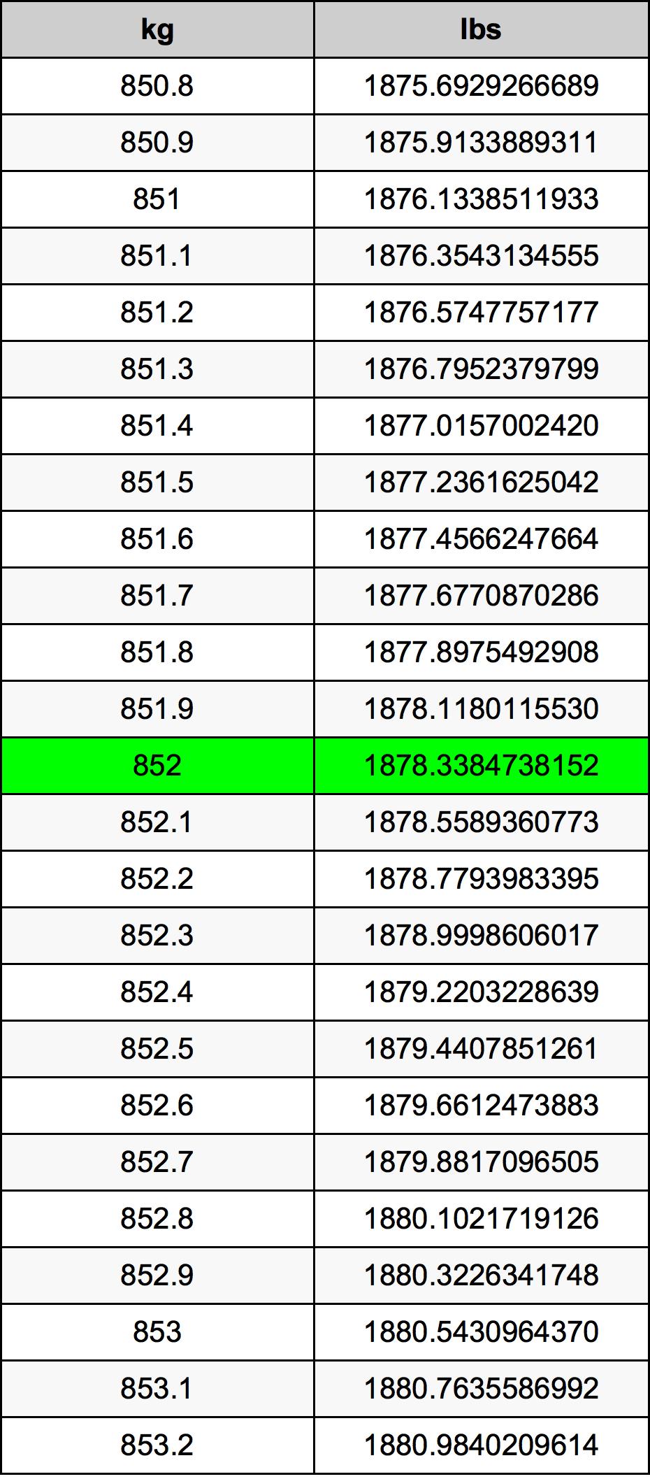852 Kilogram Table