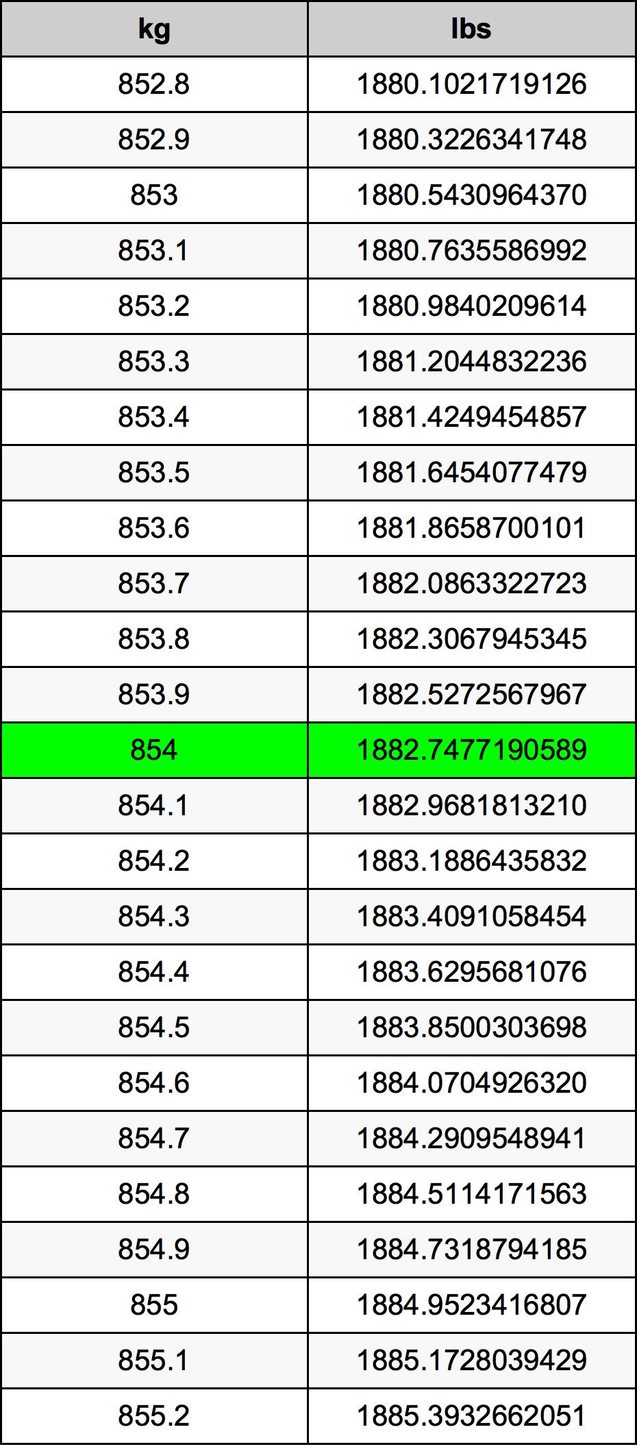 854 Kilogram tabela przeliczeniowa