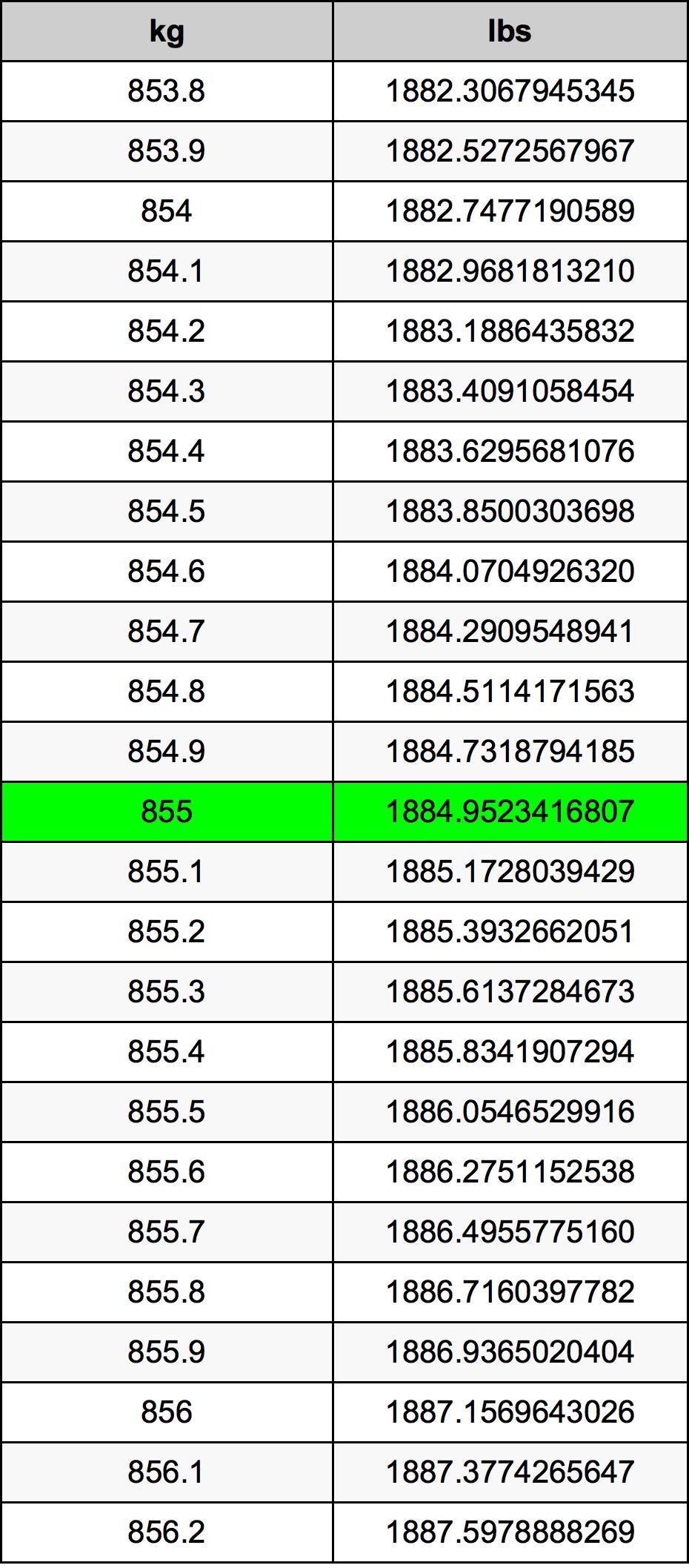 855 Kilogram tabela przeliczeniowa