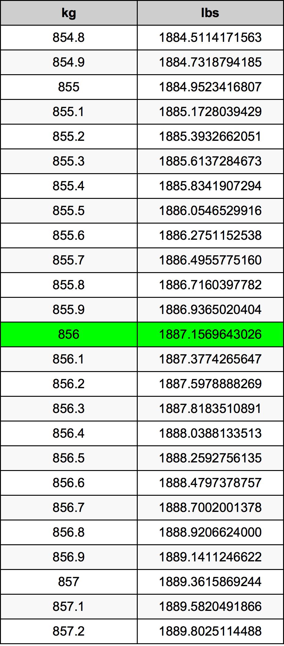 856 Kilogram Table