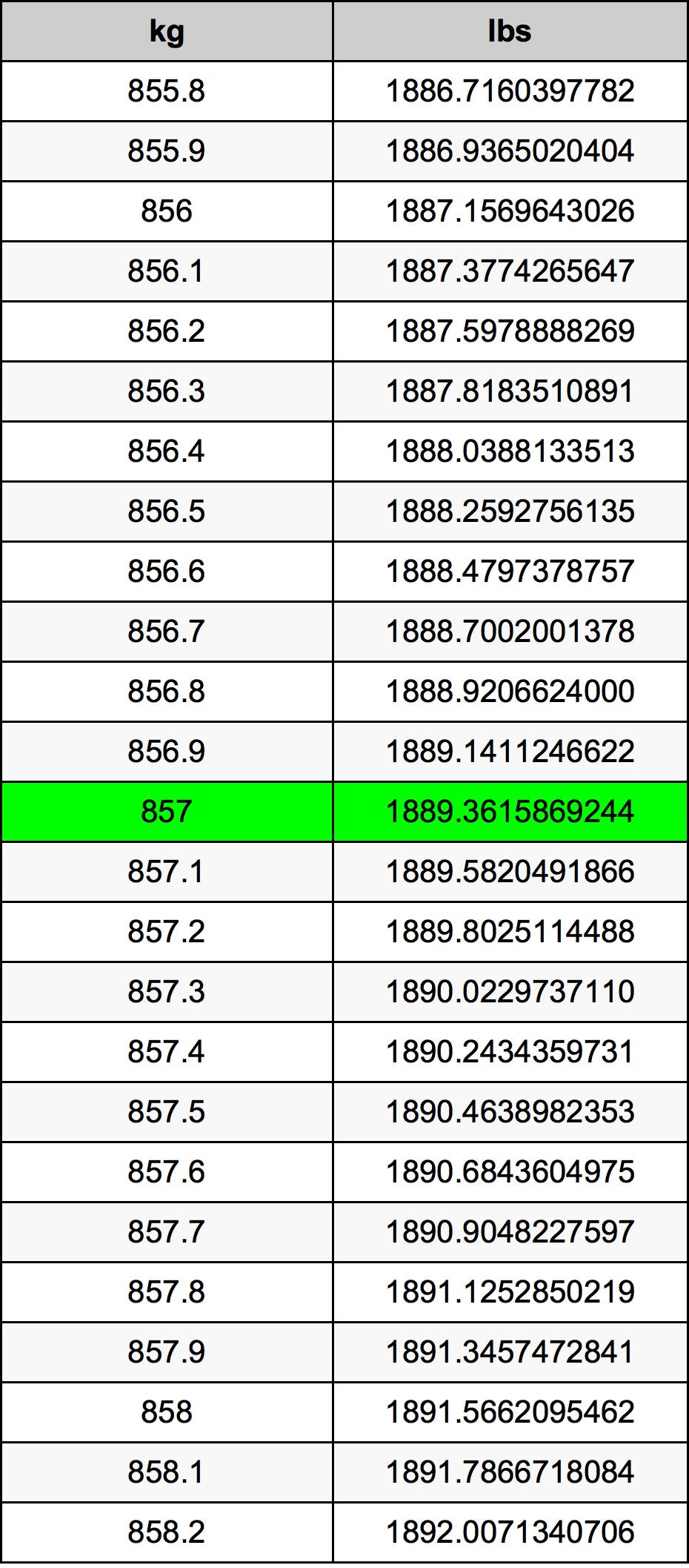 857 Kilogram Table