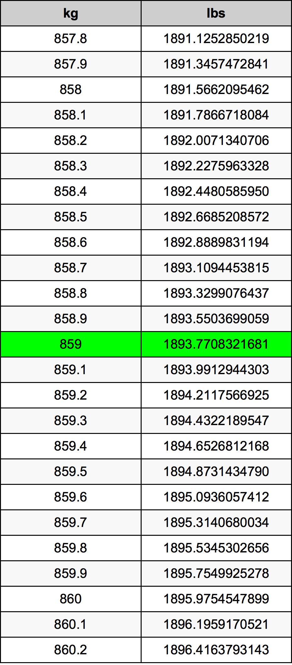 859 Kilogram Table