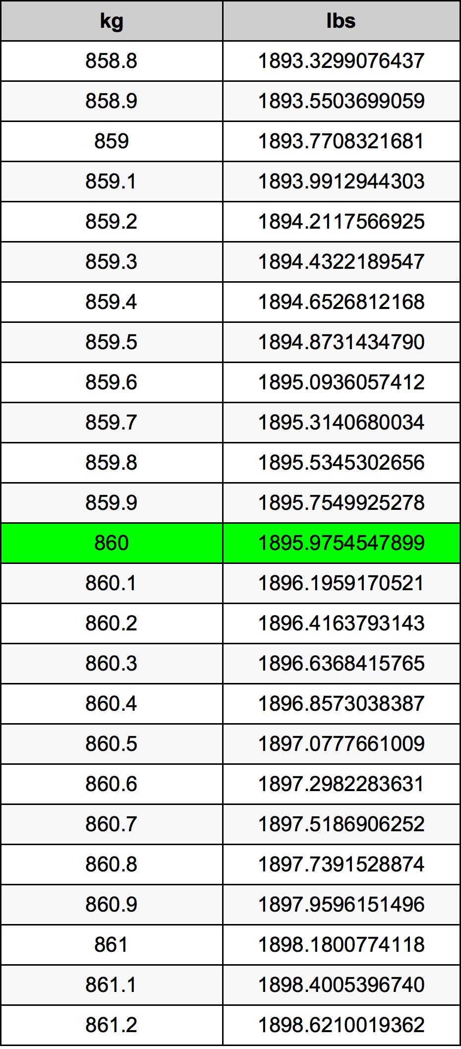 860 Kilogram Table