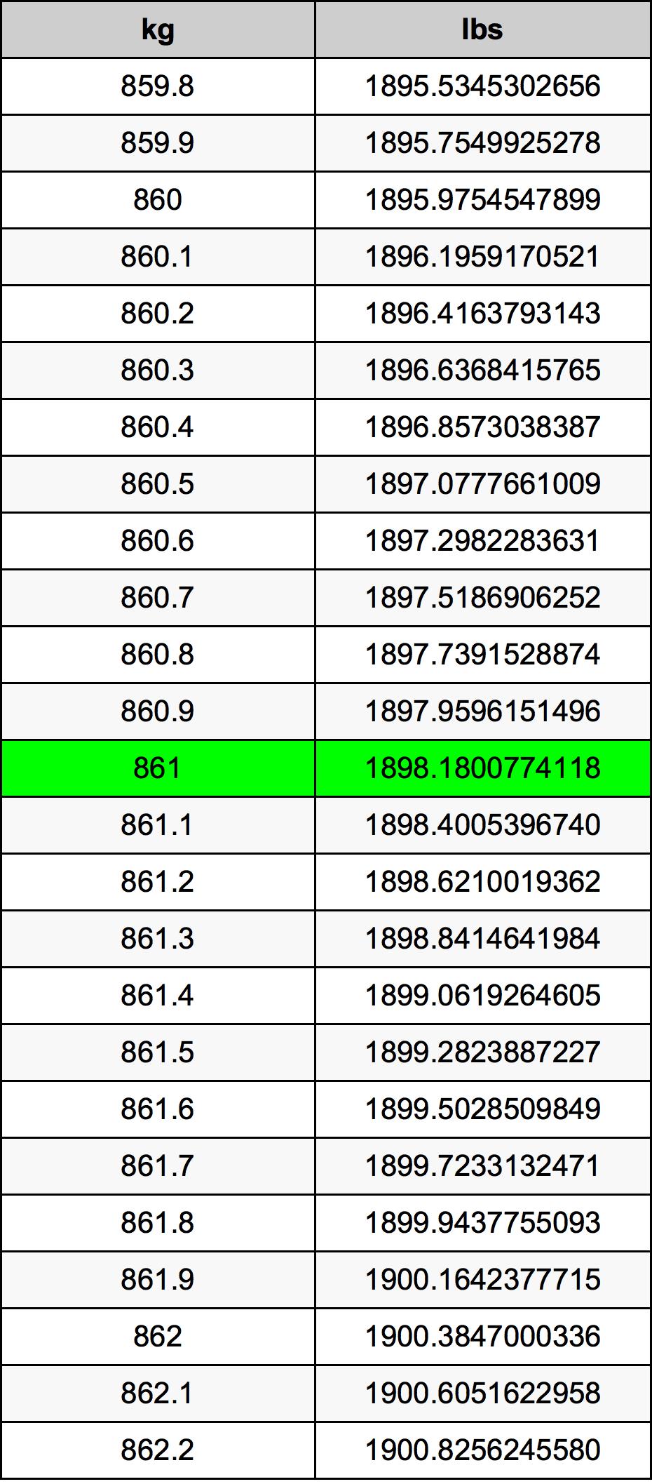 861 Kilogram tabela przeliczeniowa