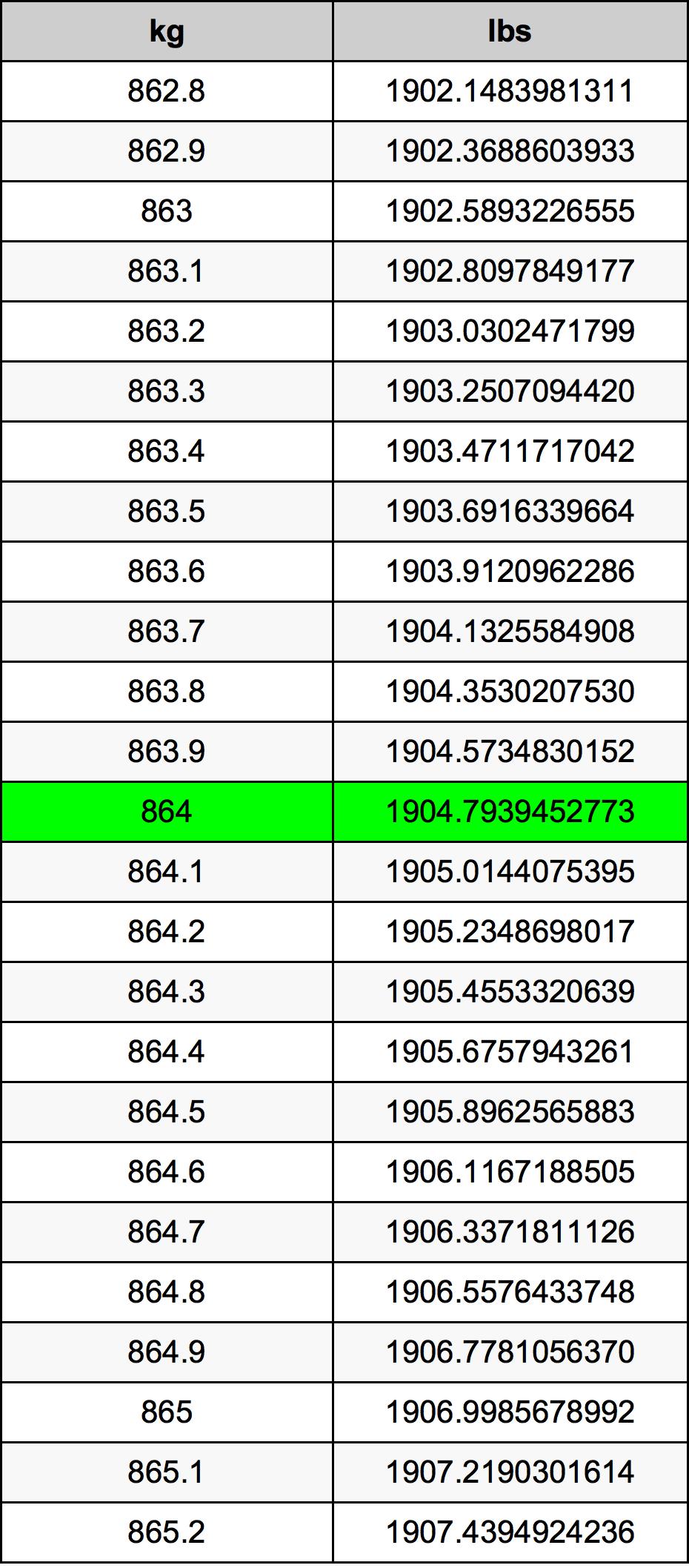 864 Kilogram tabela przeliczeniowa
