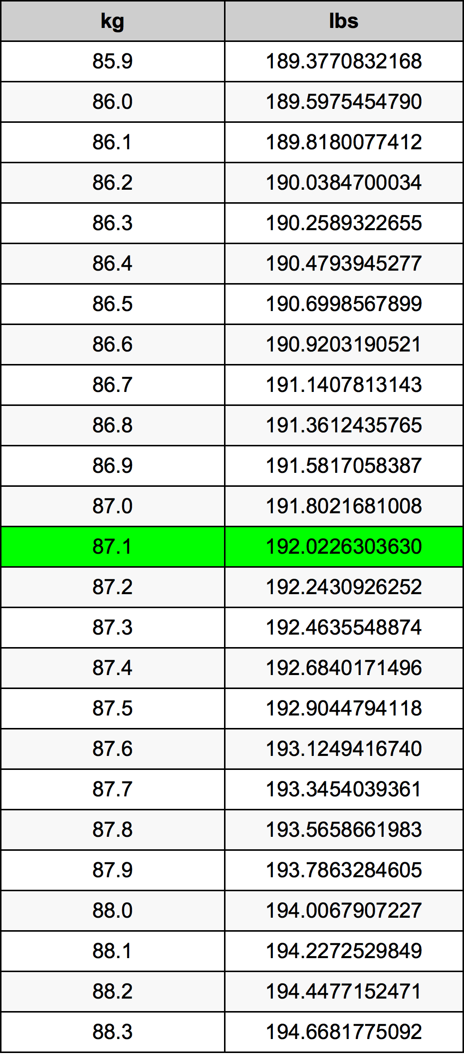 87.1 Kilogramme Table