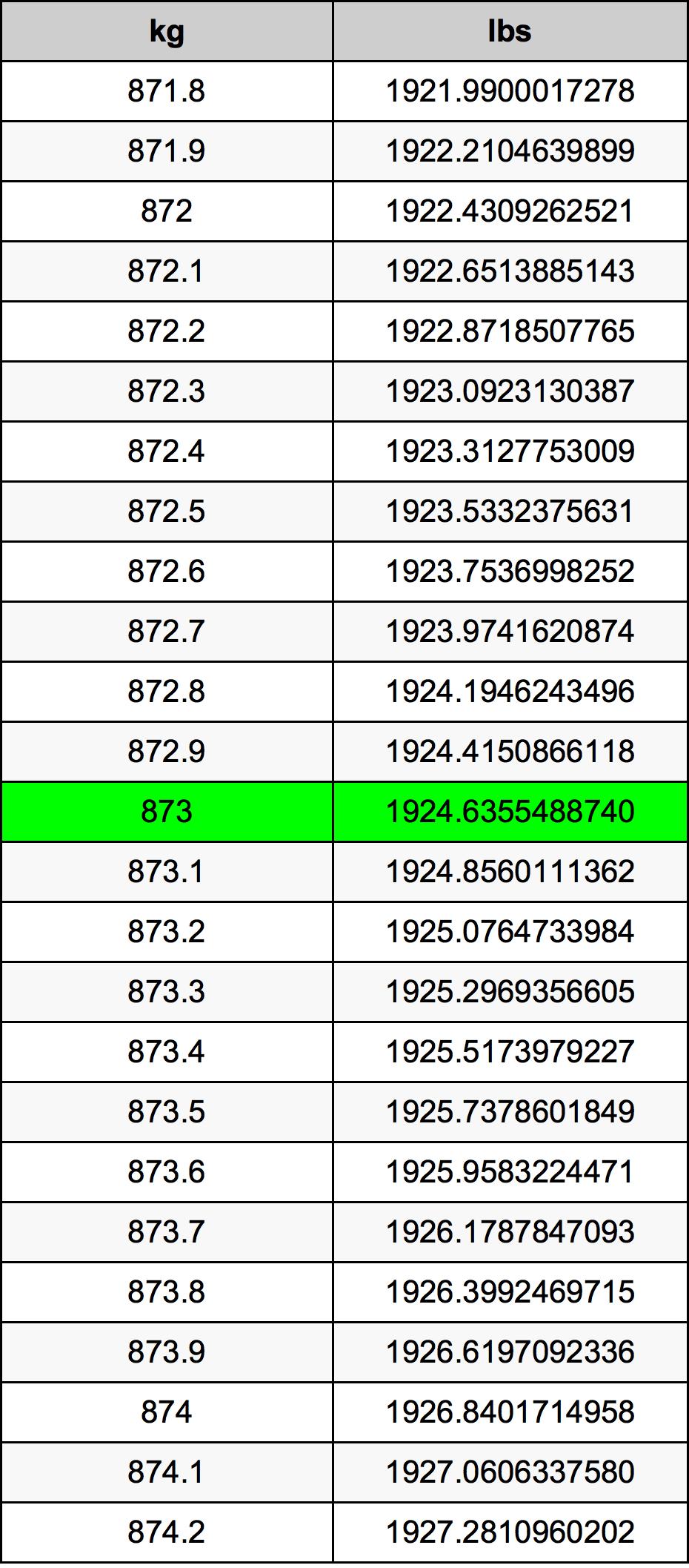 873 Kilogram Table