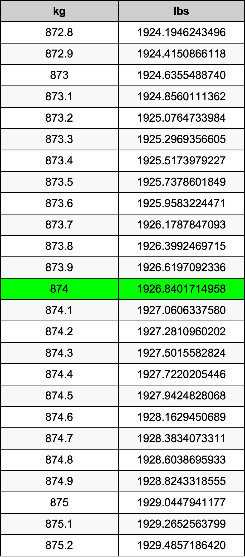 874 Kilogram Table