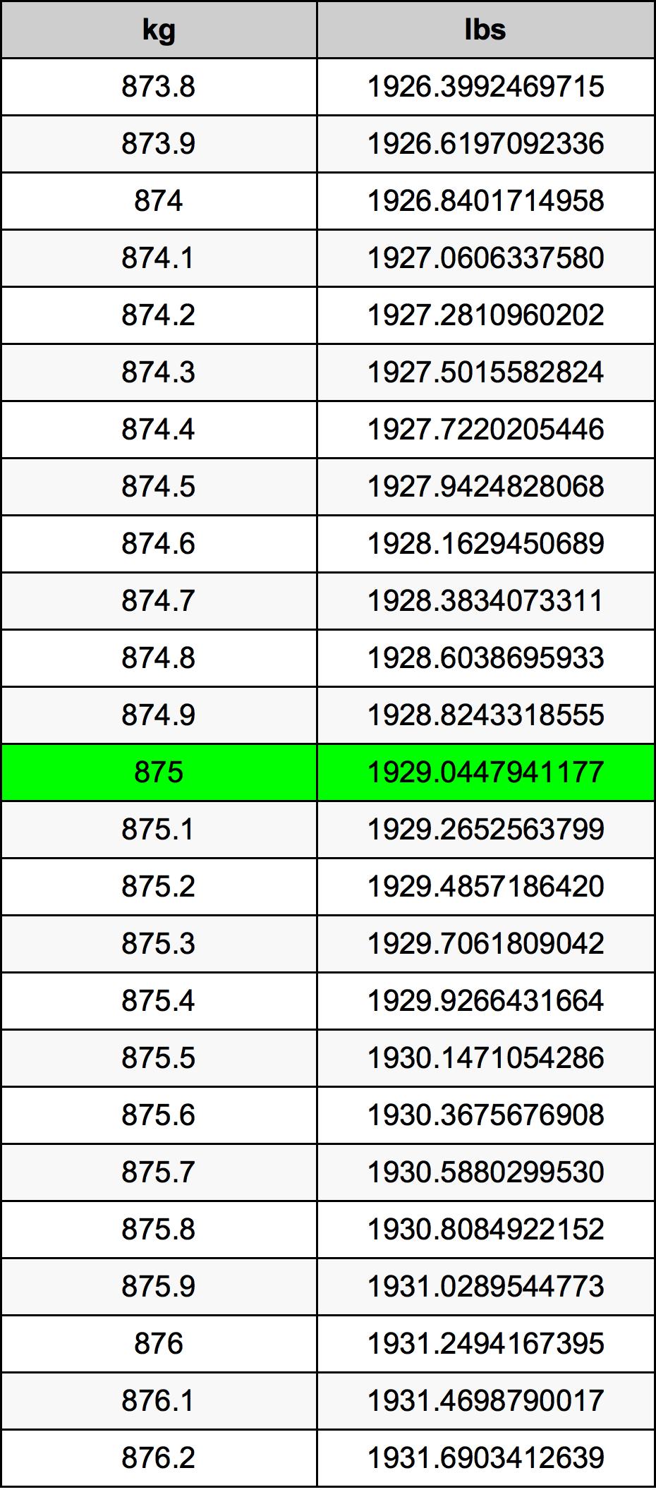 875 Kilogram tabela przeliczeniowa