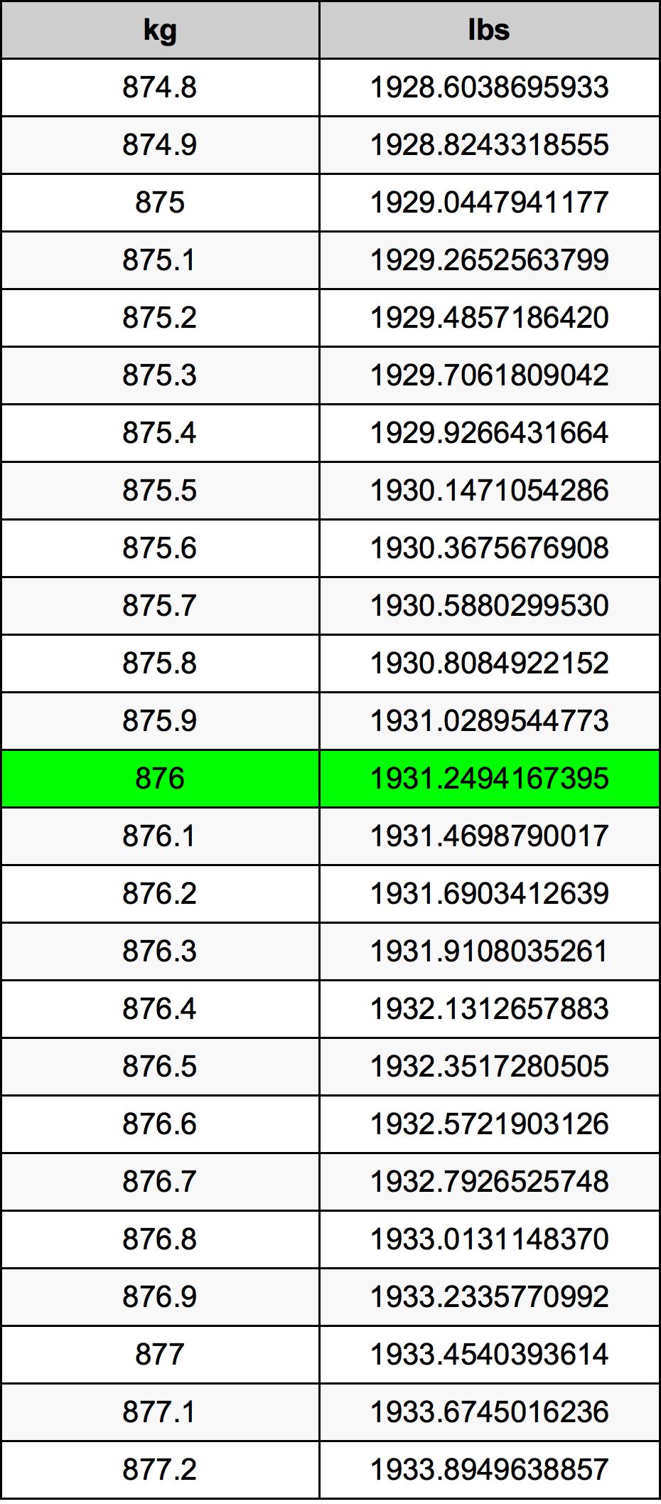 876 Kilogram tabela przeliczeniowa