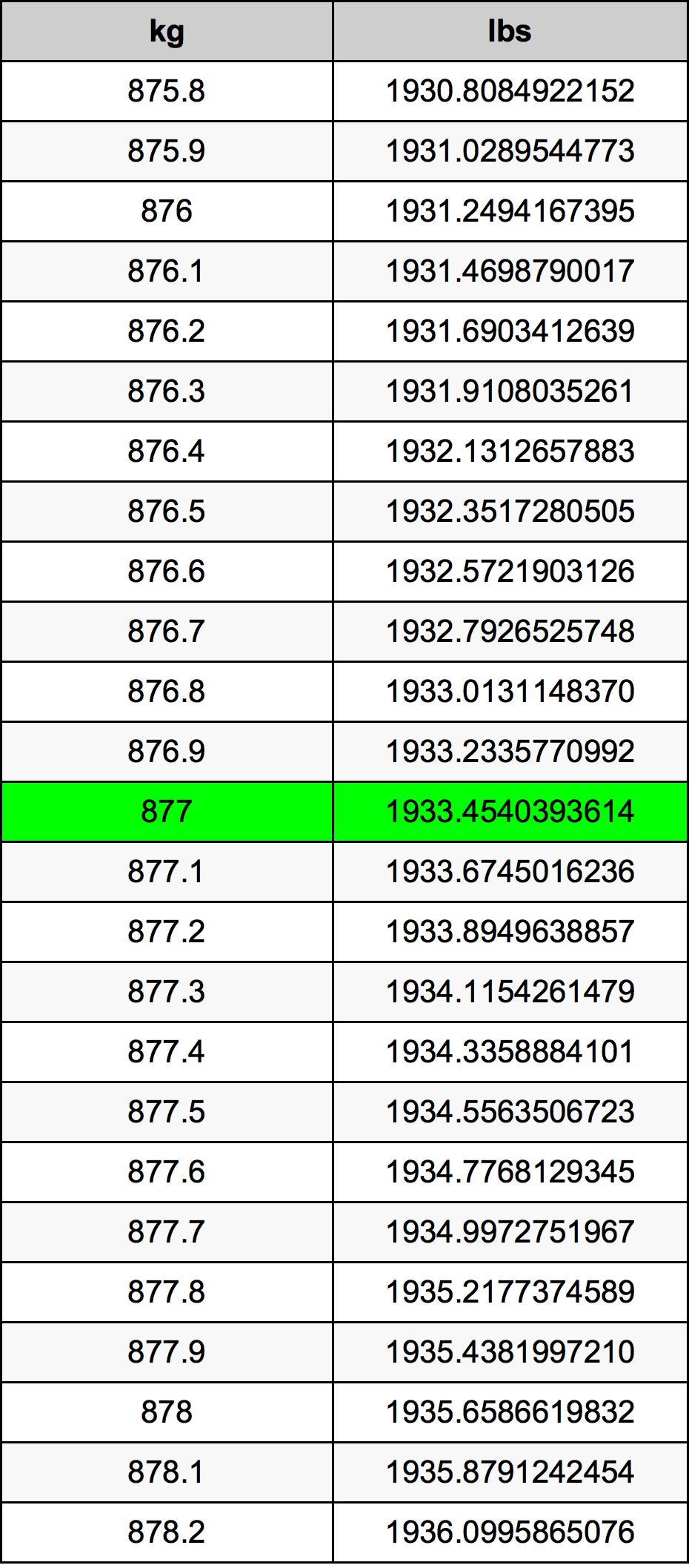 877 Kilogram Table