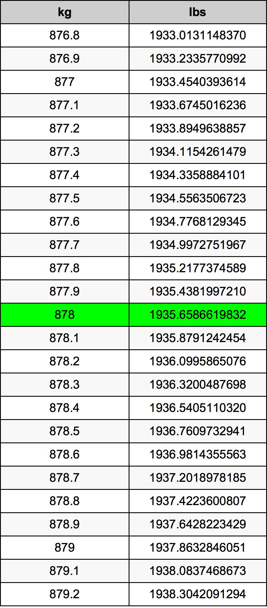878 Kilogram Table