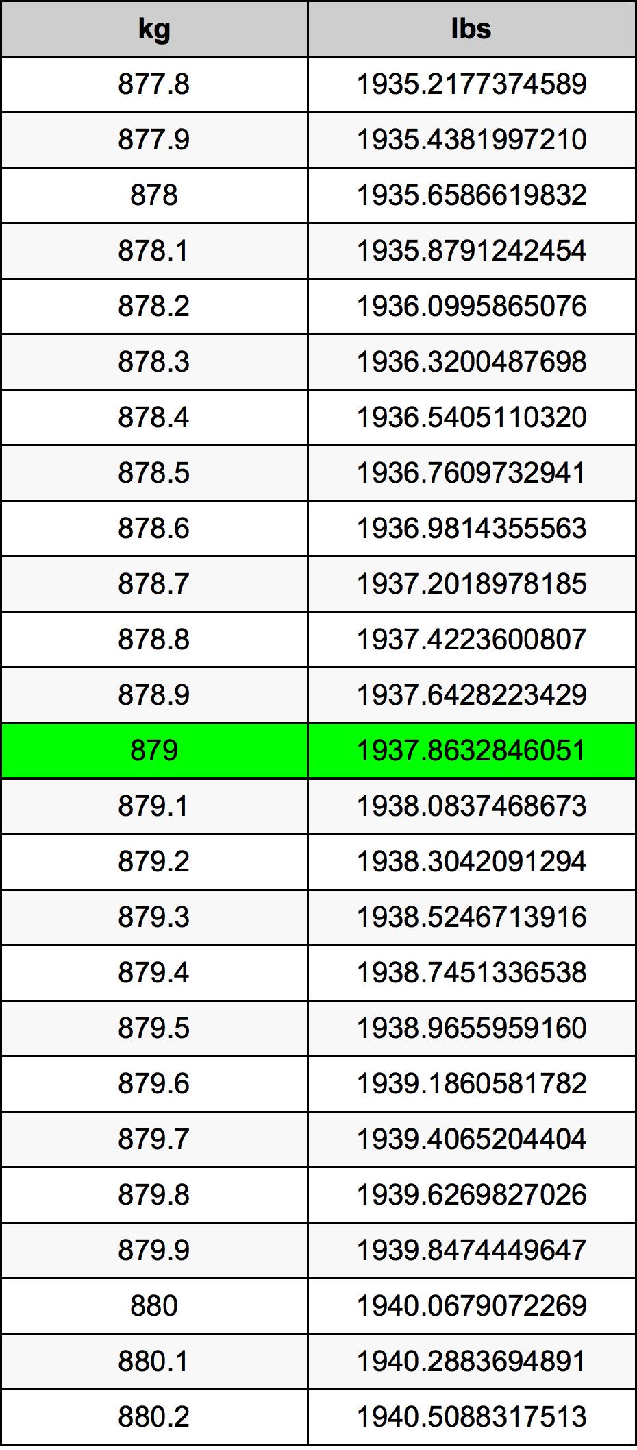 879 Kilogram Table