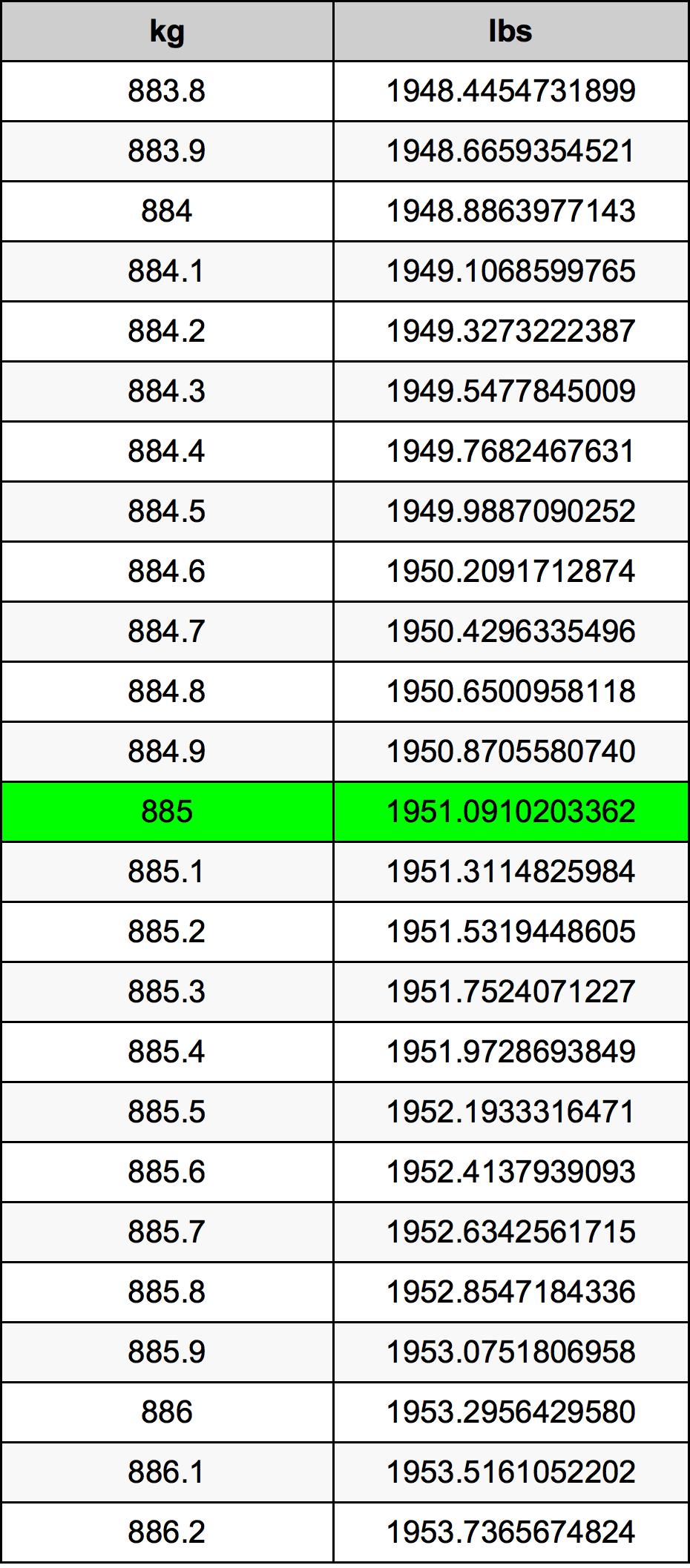 885 Kilogram tabela przeliczeniowa