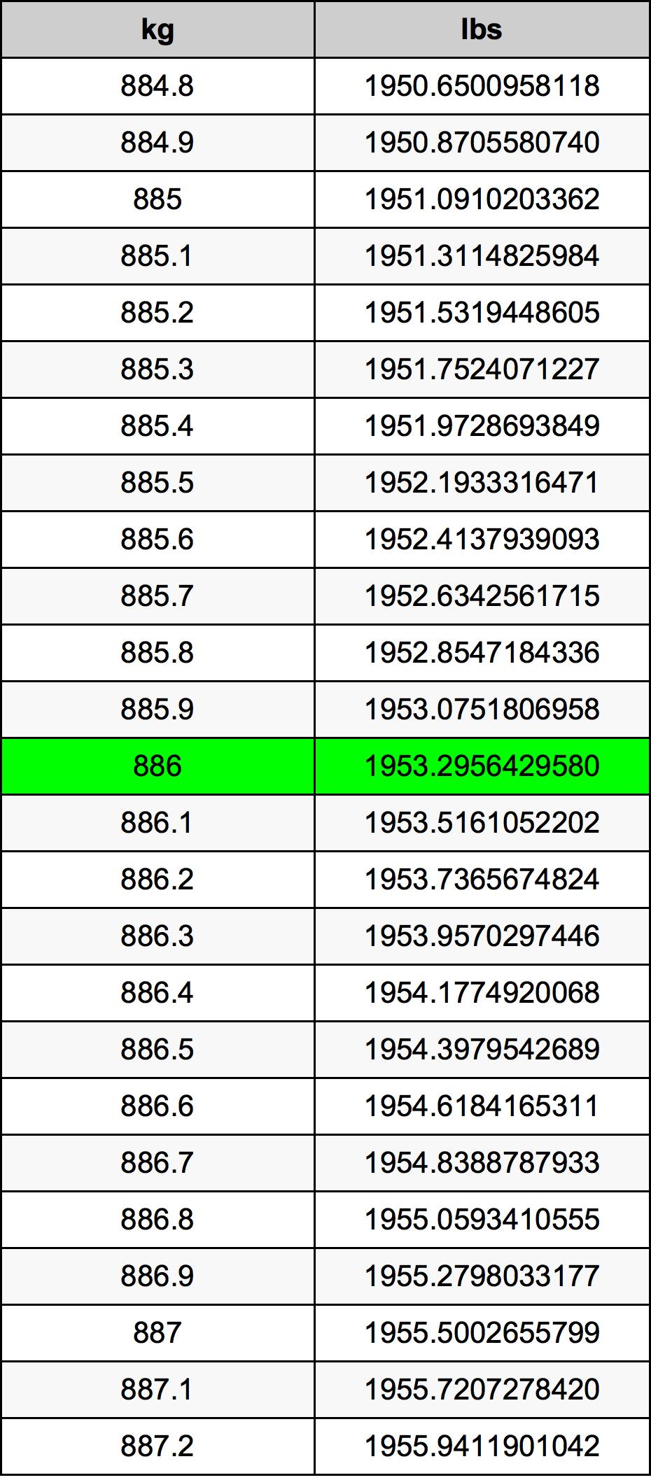 886 Kilogram tabela przeliczeniowa