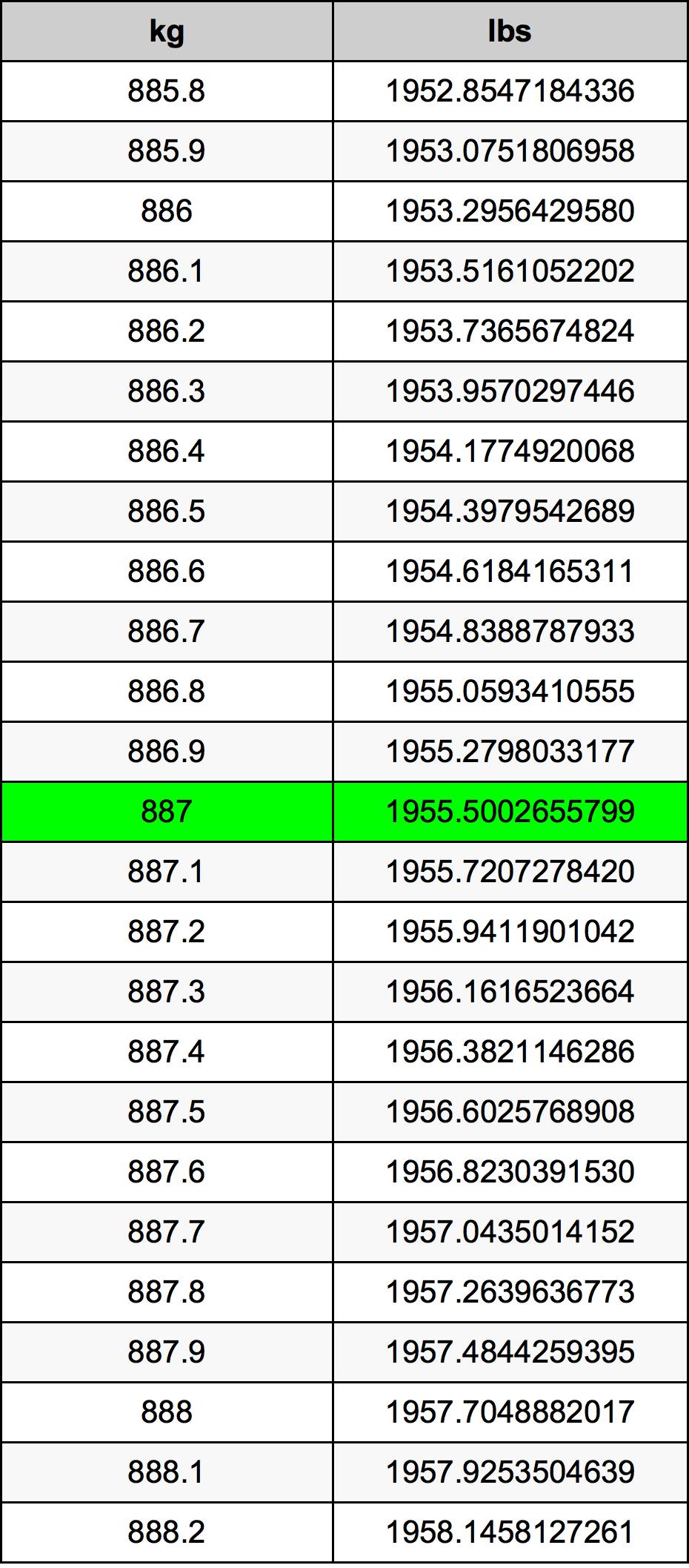 887 Kilogram Table