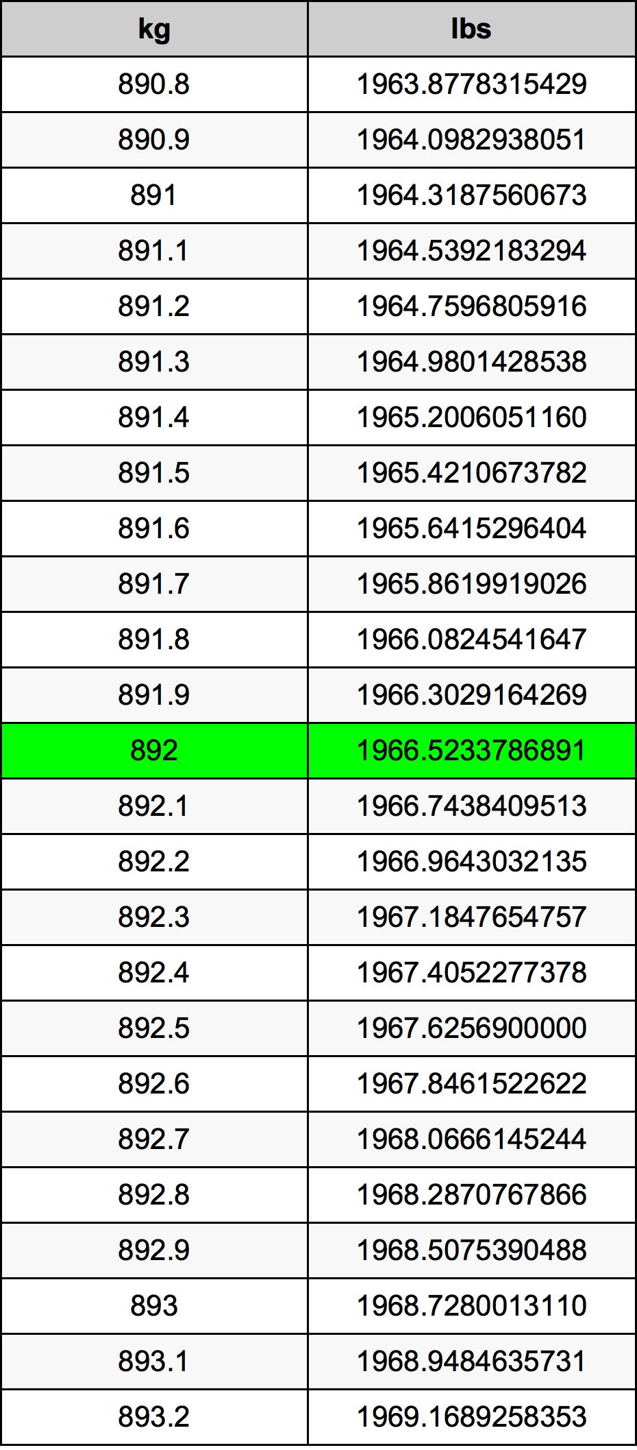 892 Kilogram tabela przeliczeniowa