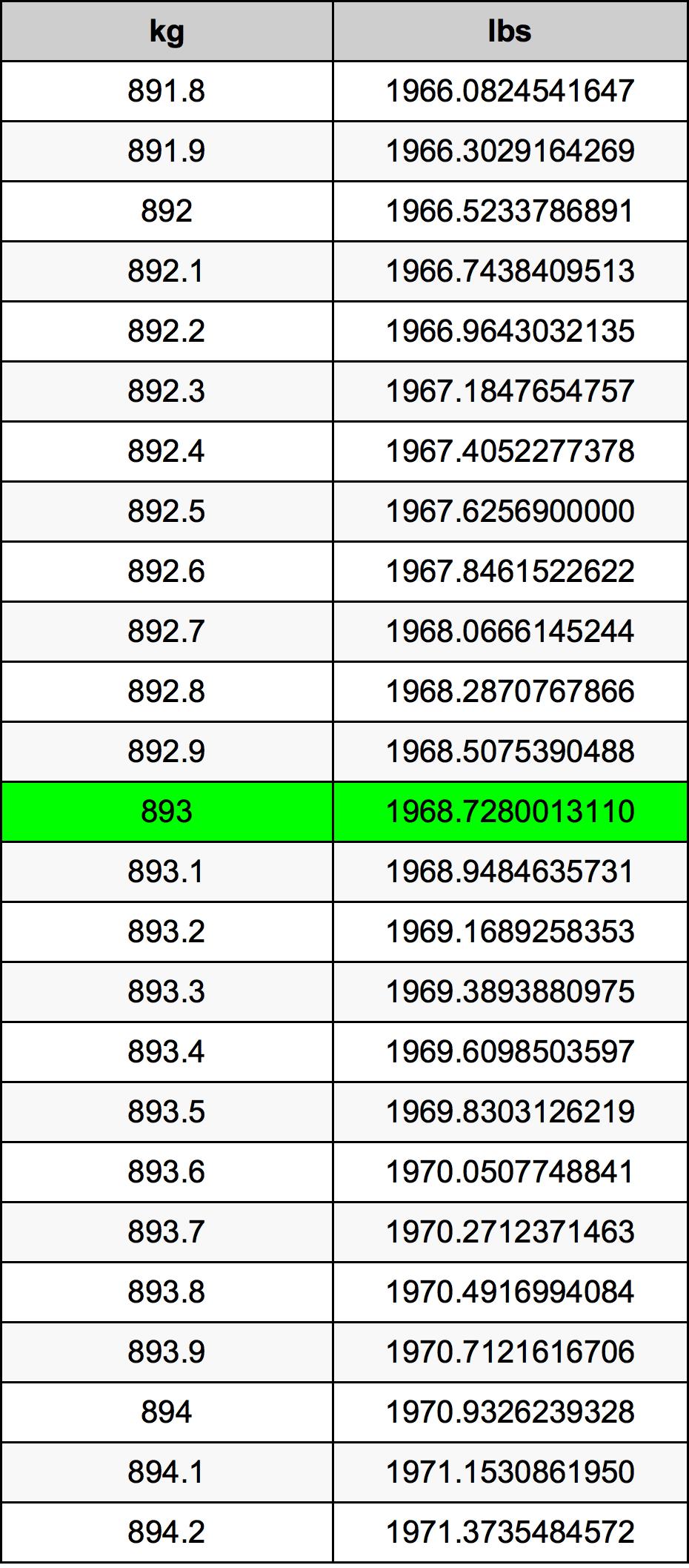 893 Kilogram Table