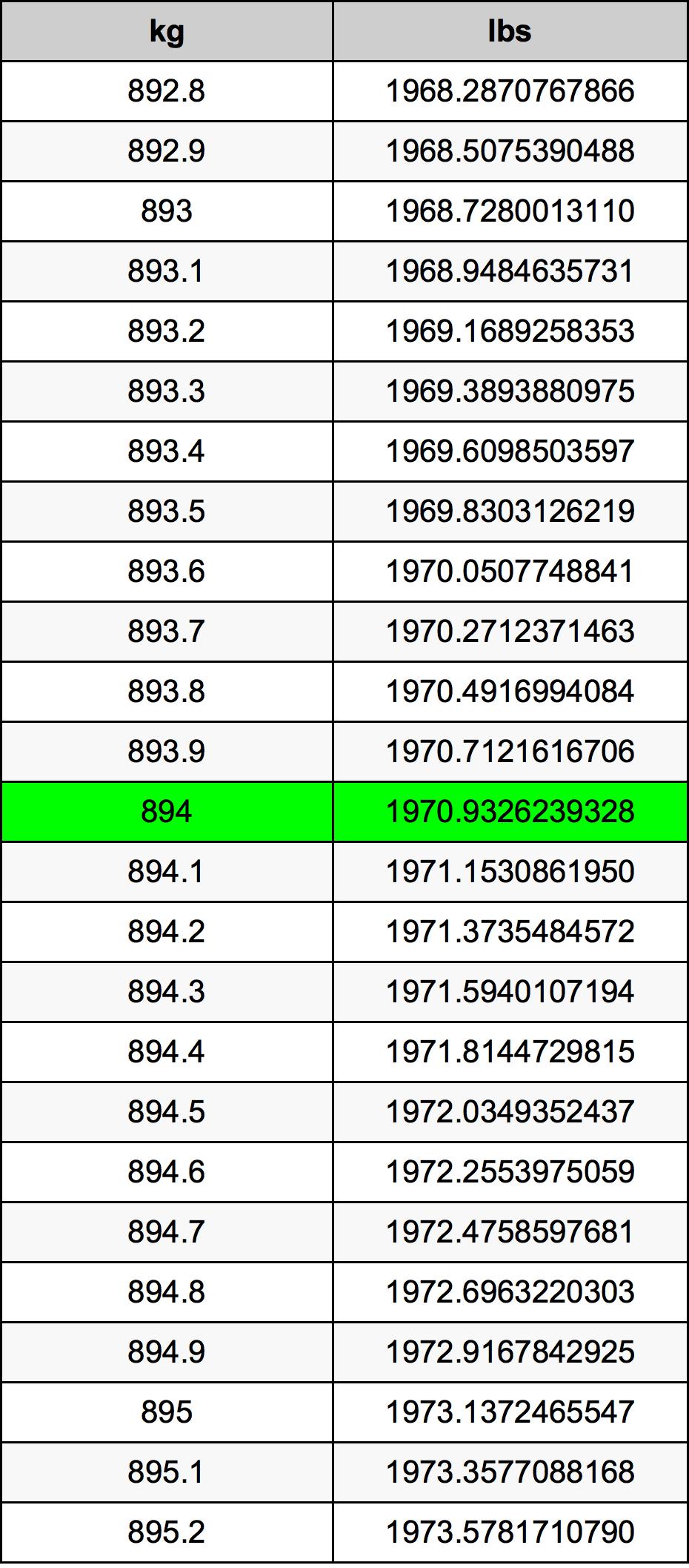 894 Kilogram tabela przeliczeniowa