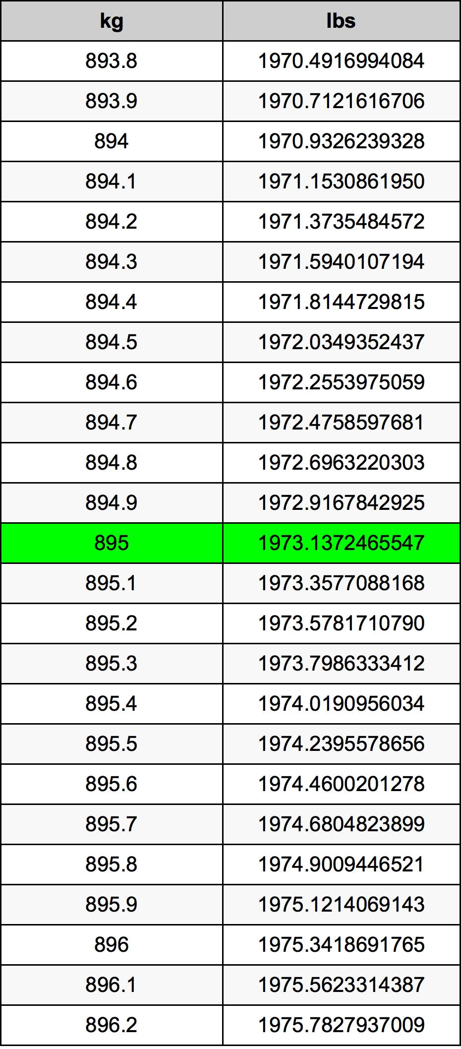 895 Kilogram tabela przeliczeniowa