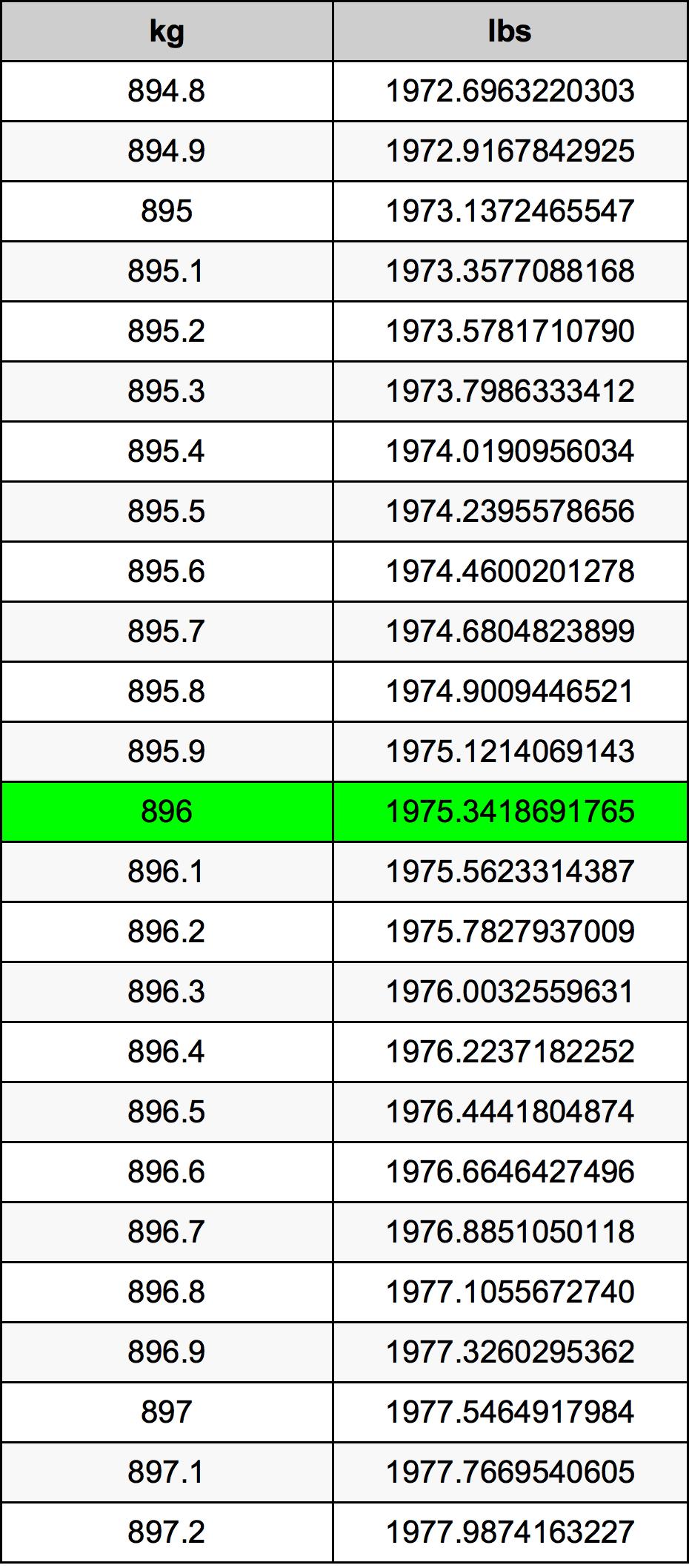 896 Kilogram tabela przeliczeniowa