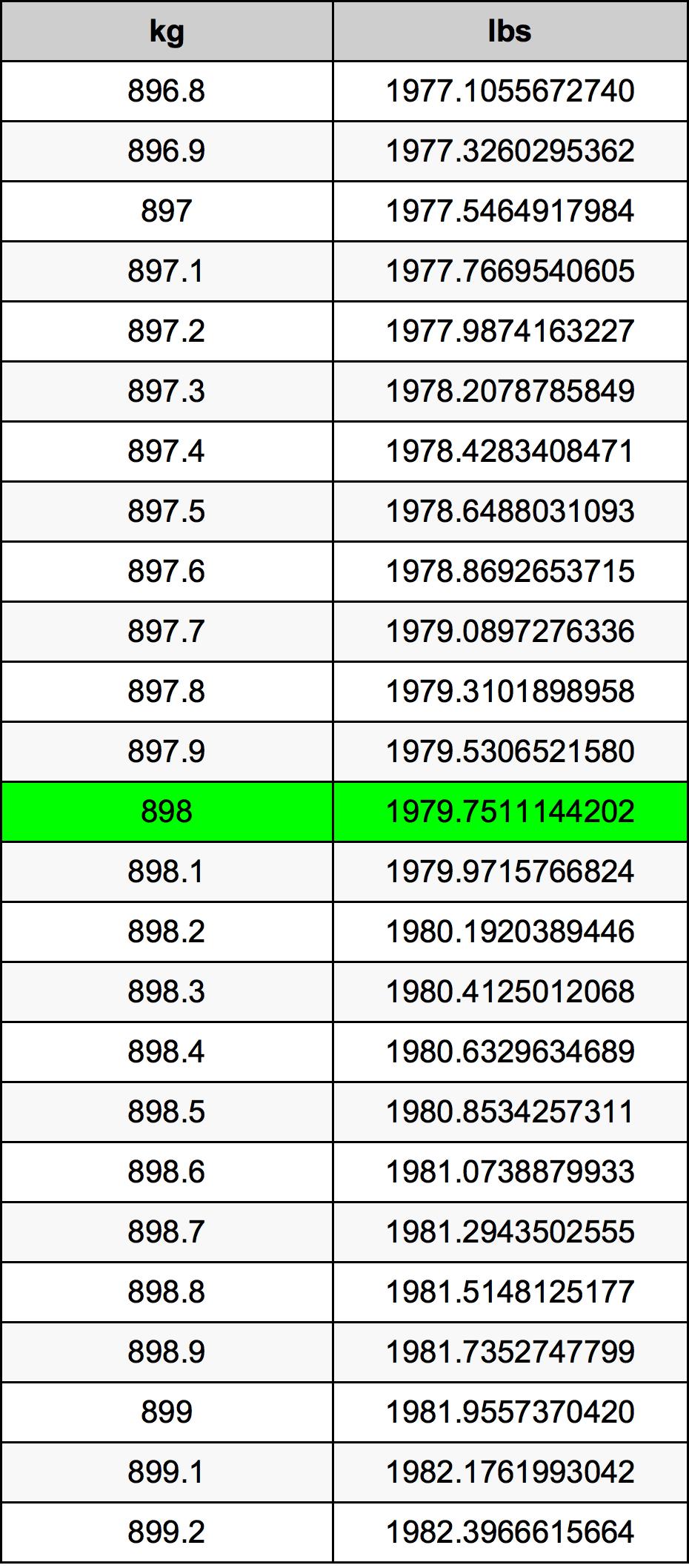 898 Kilogram Table