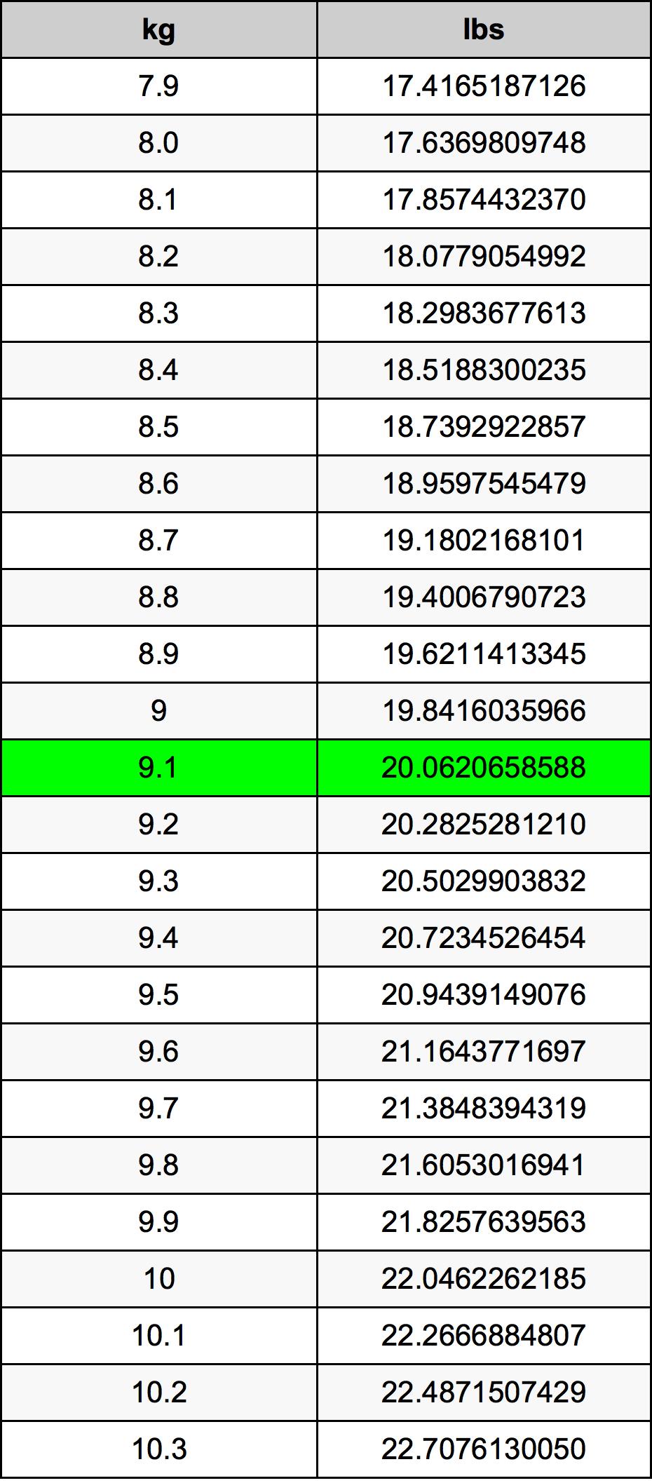 9.1 Kilogramme table de conversion