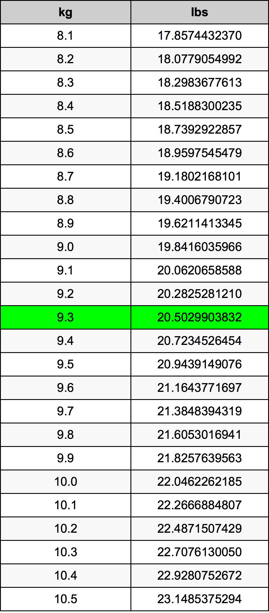 9.3 Kilogram konverteringstabell