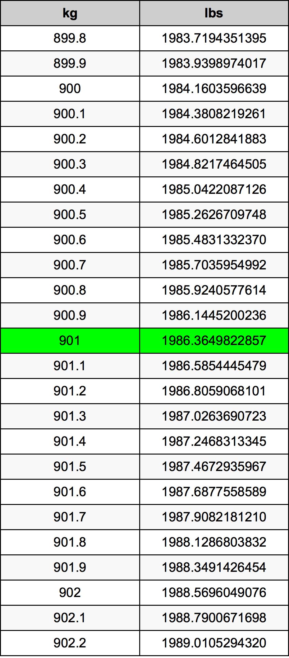 901 Kilogram Table