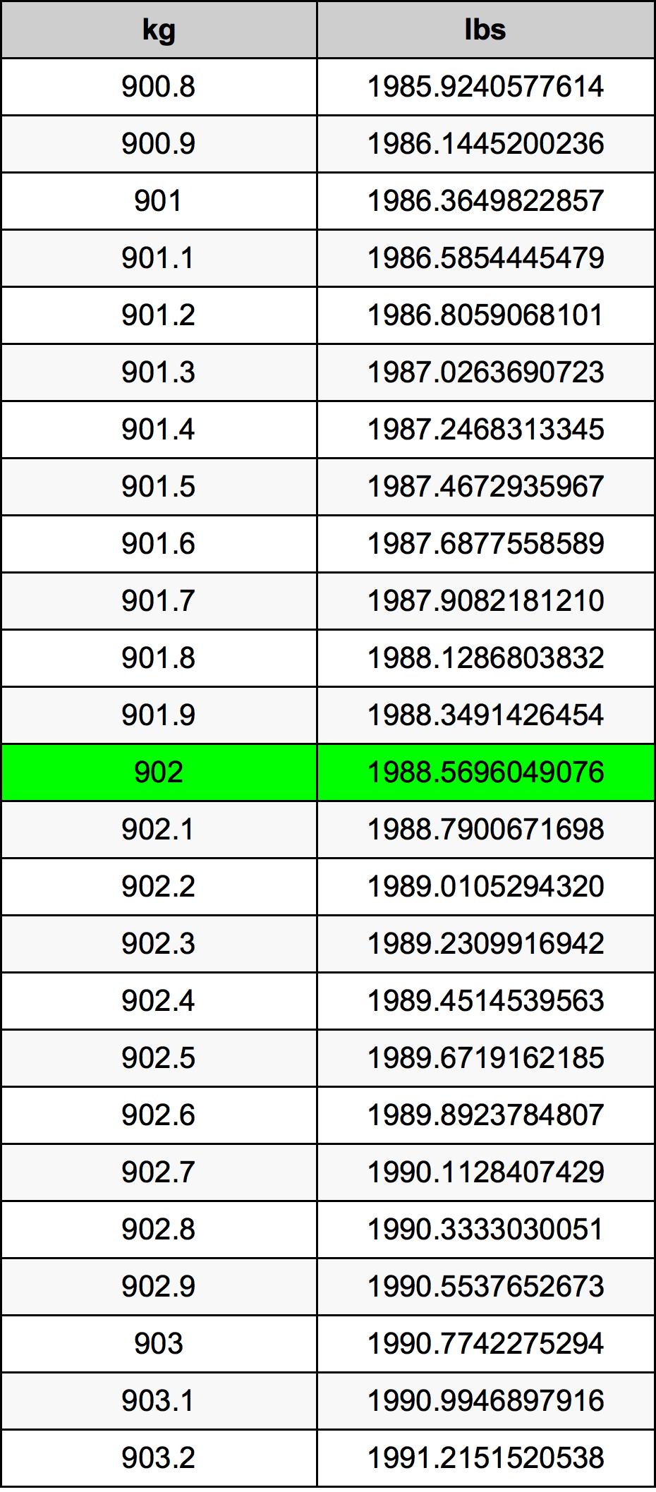 902 Kilogram Table