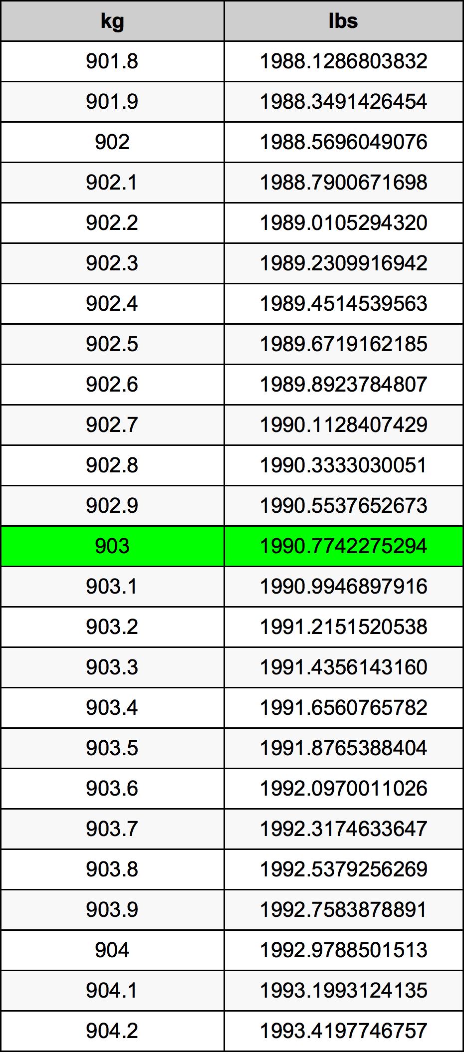 903 Kilogram Table