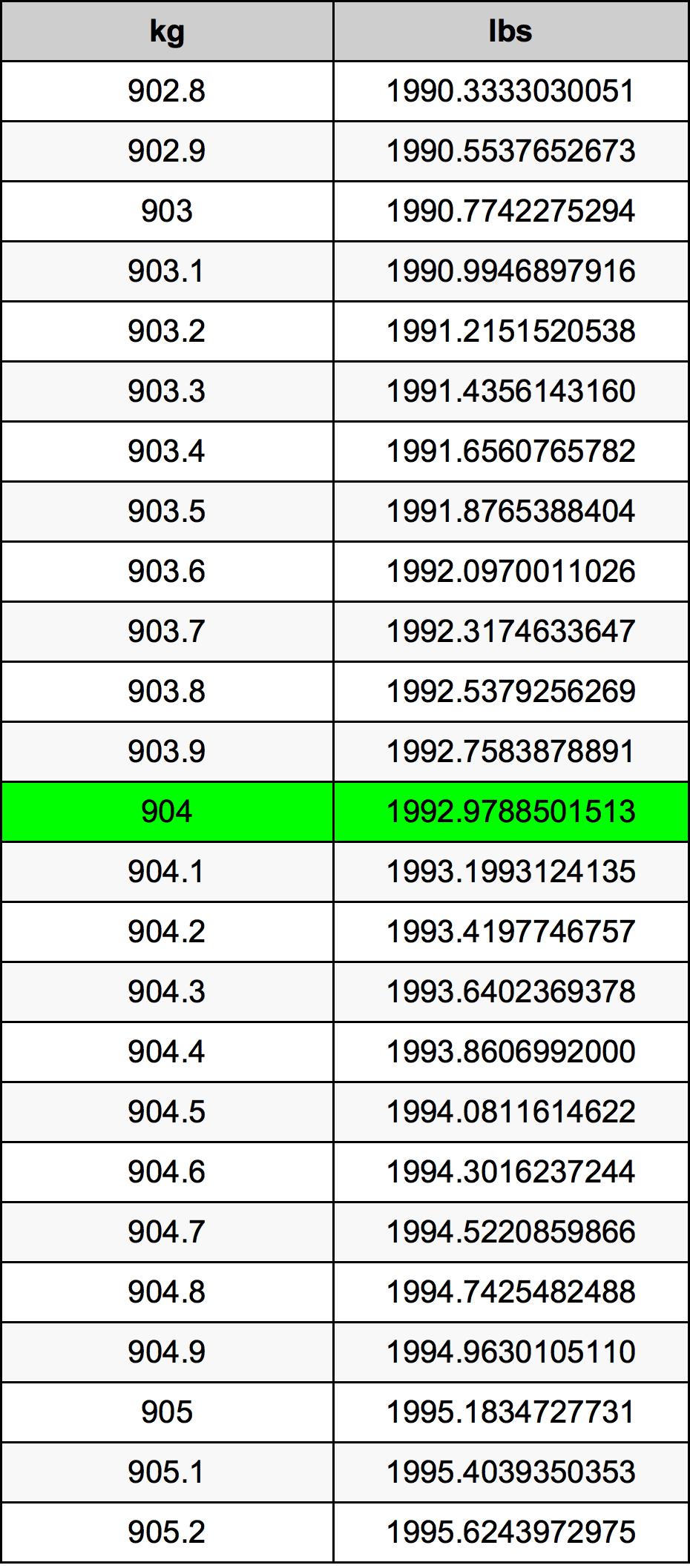904 Kilogram tabela przeliczeniowa