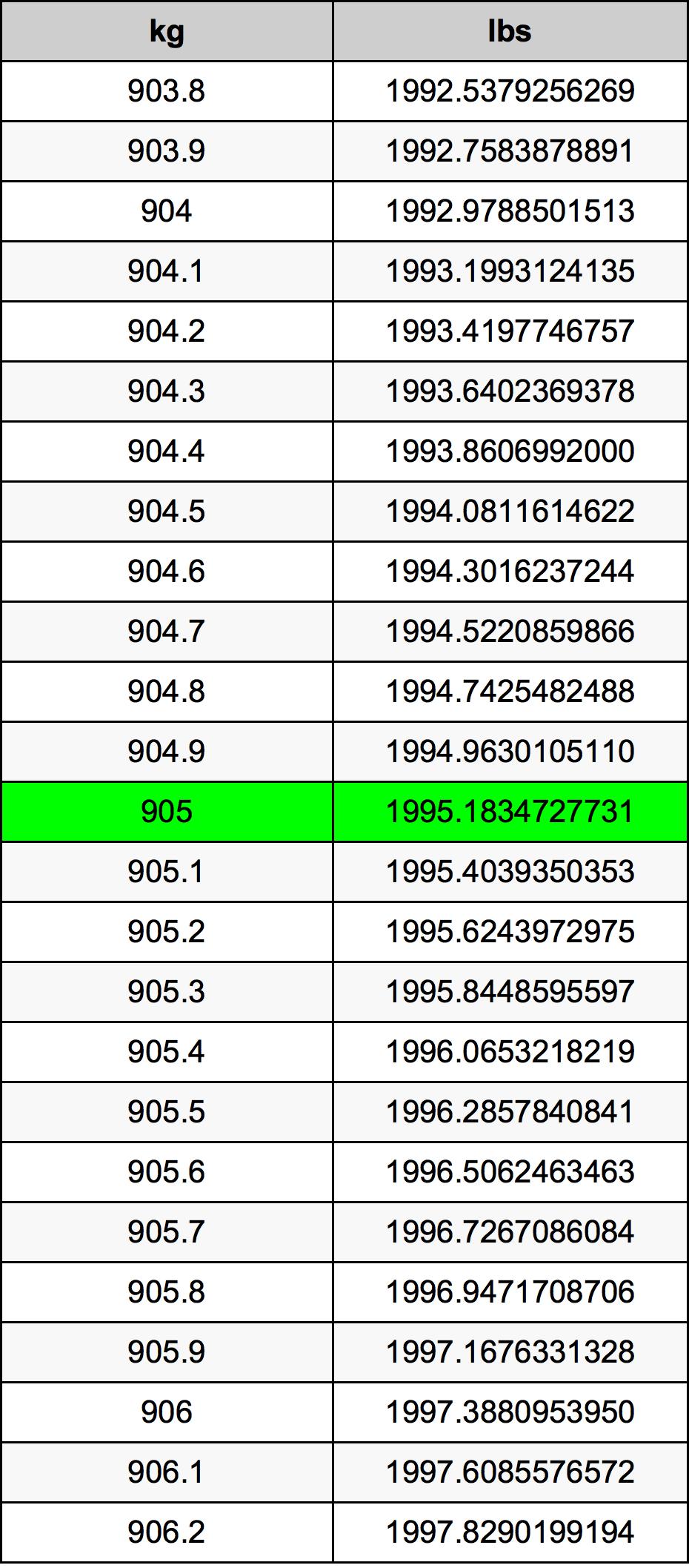 905 Kilogram Table
