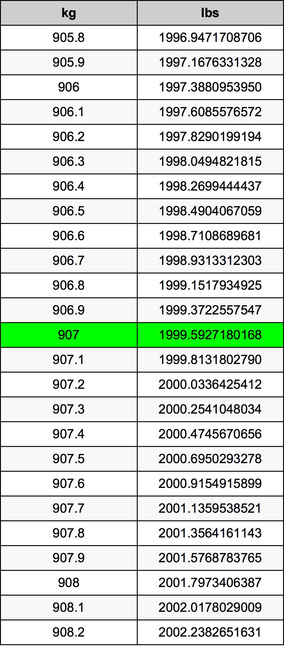 907 Kilogram Table