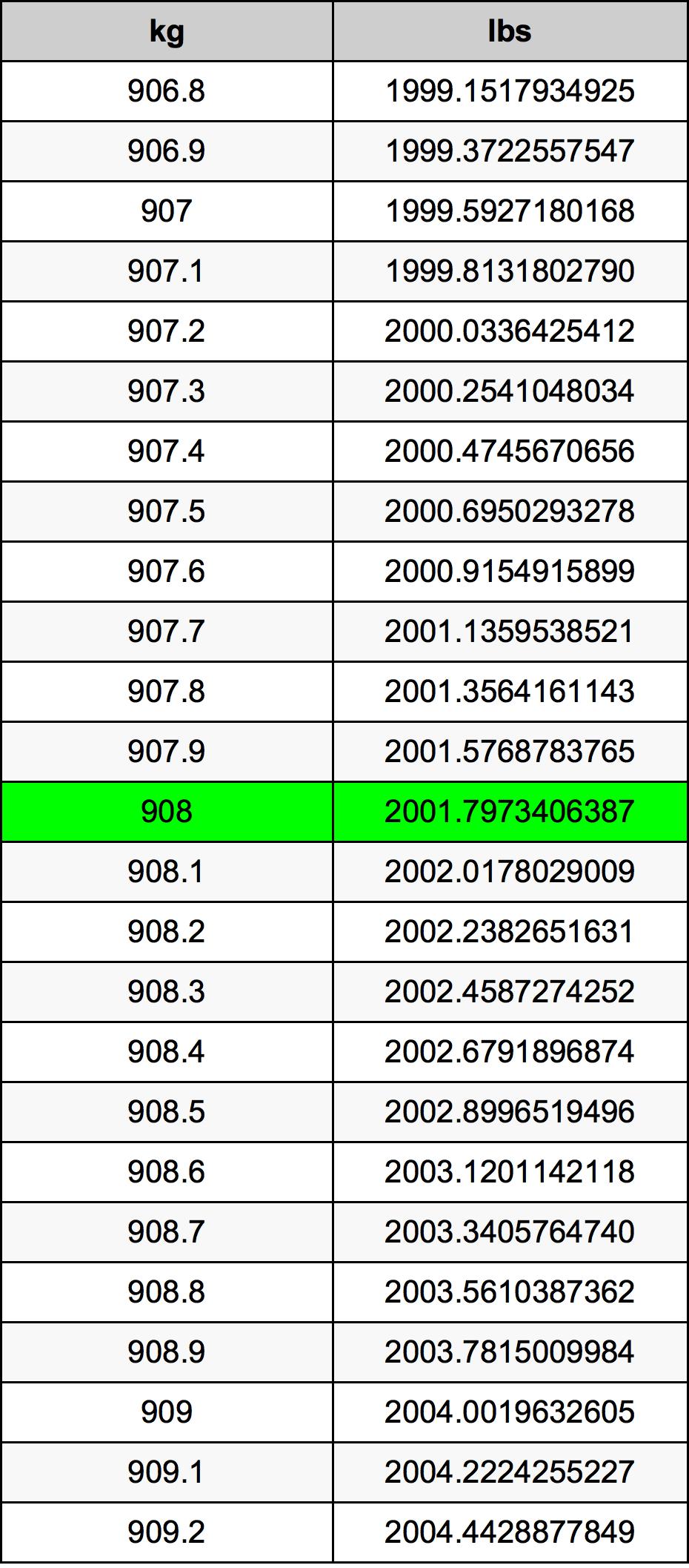 908 Kilogram Table