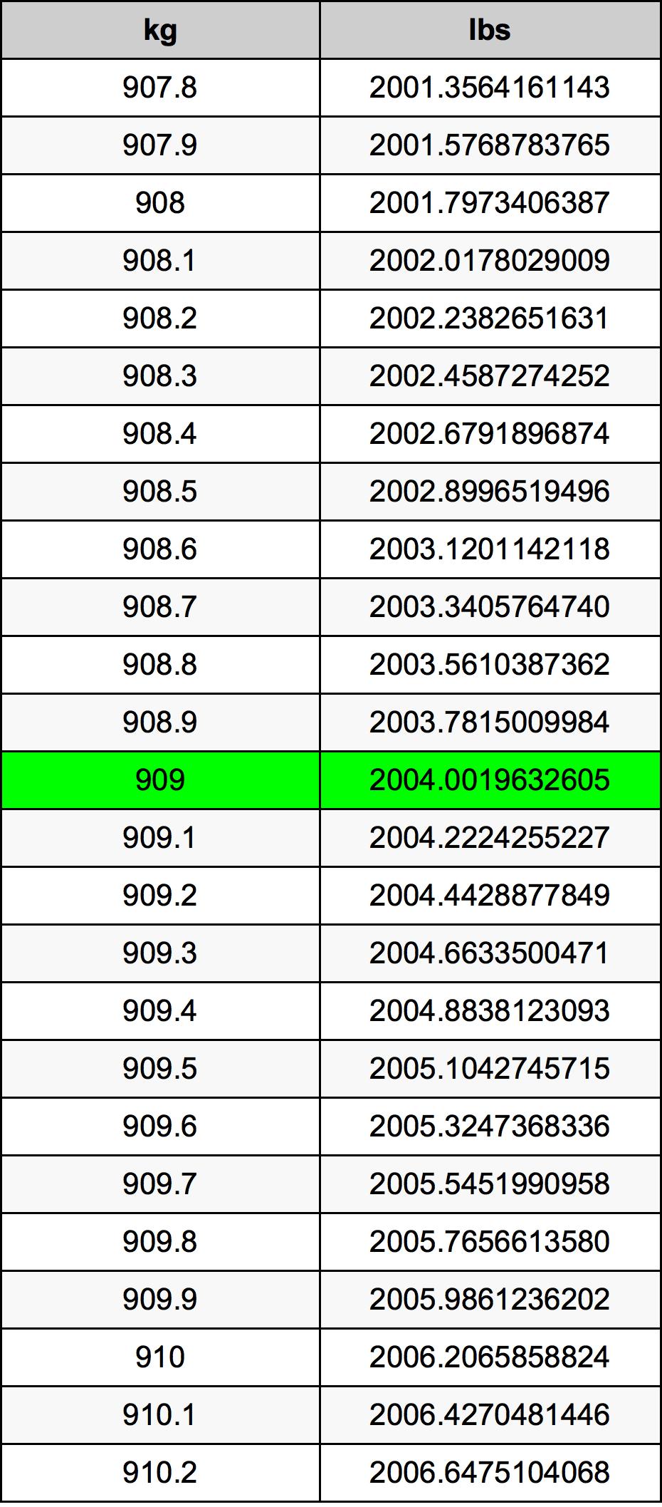 909 Kilogram tabela przeliczeniowa
