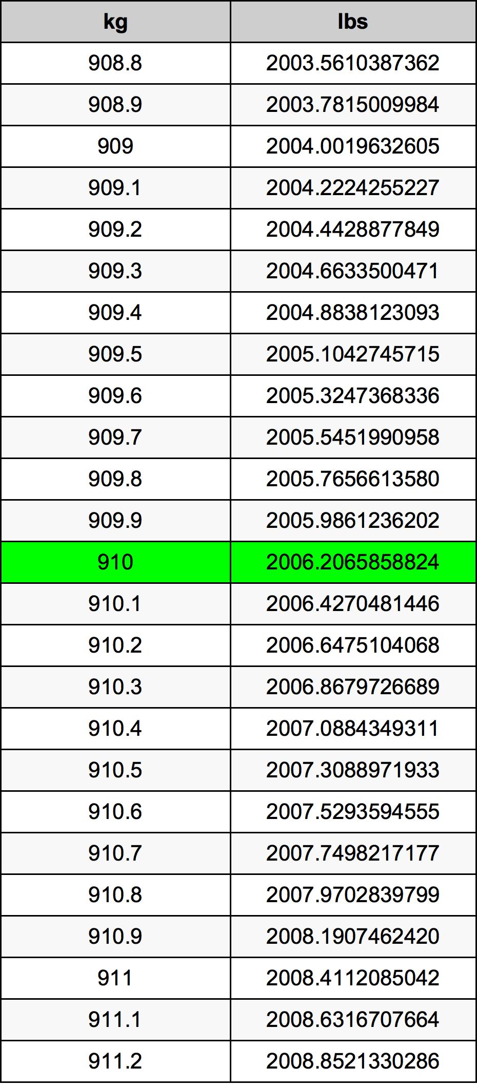 910 Kilogramme Table