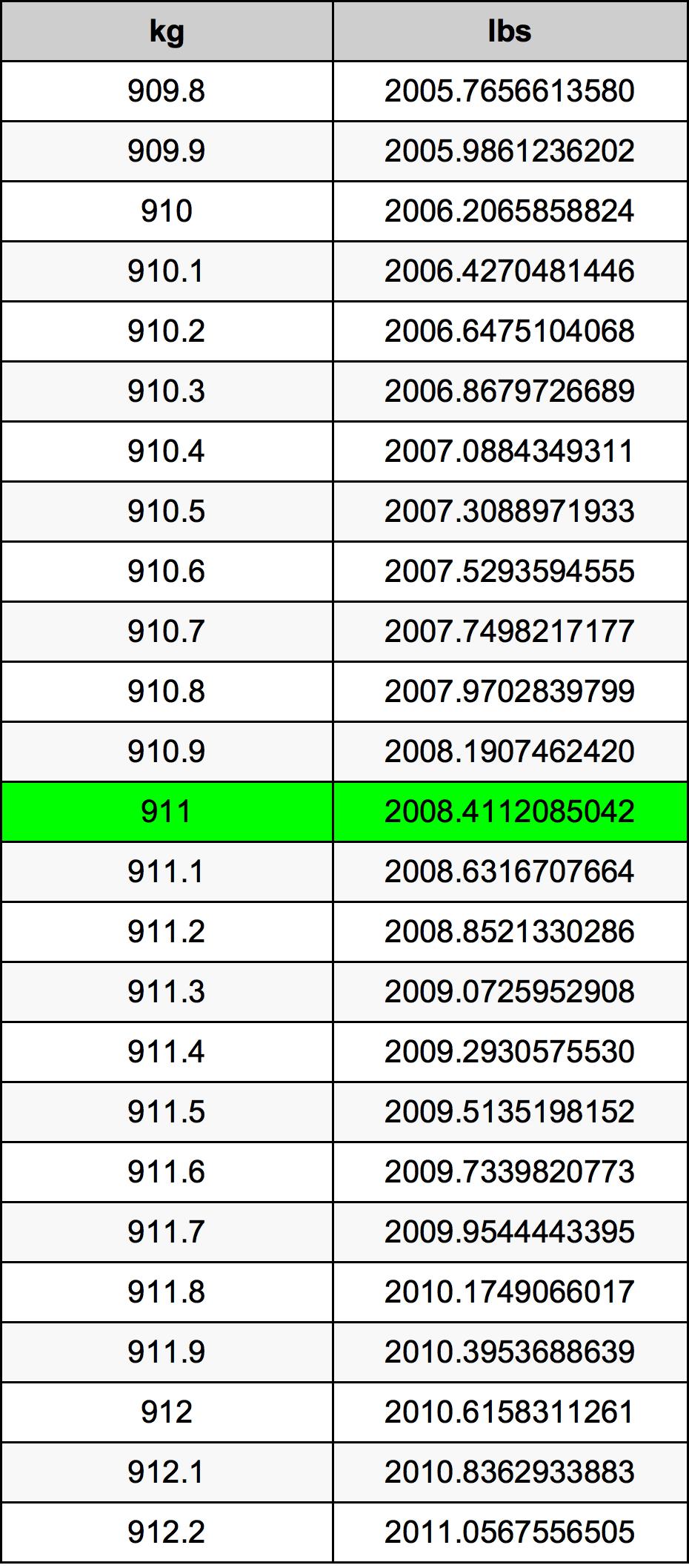 911 Kilogram tabela przeliczeniowa