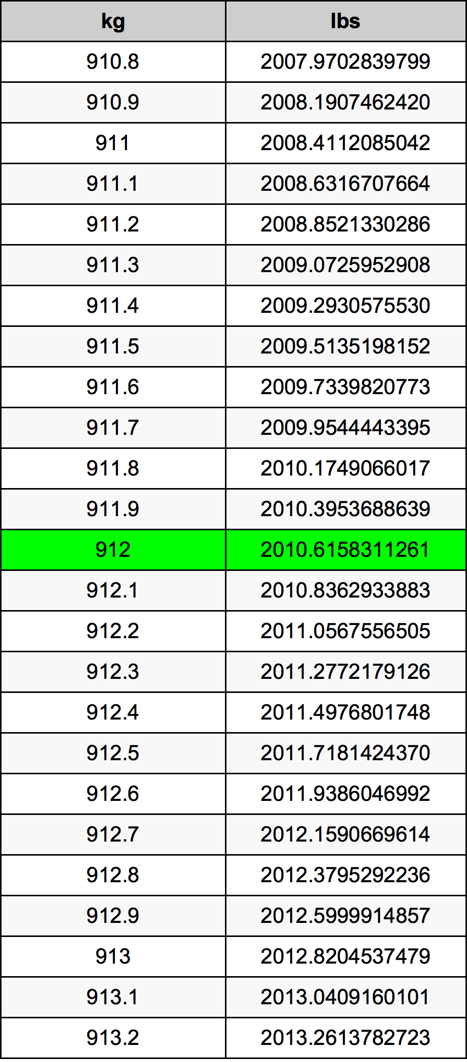 912 Kilogram tabela przeliczeniowa