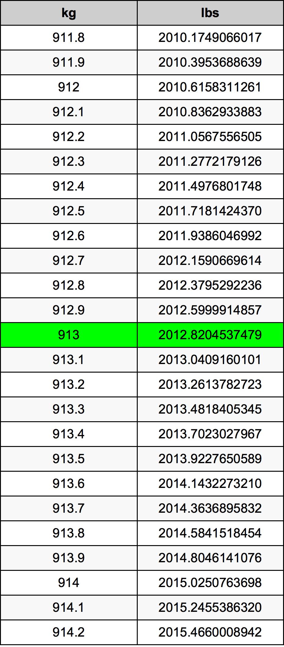 913 Kilogram tabela przeliczeniowa