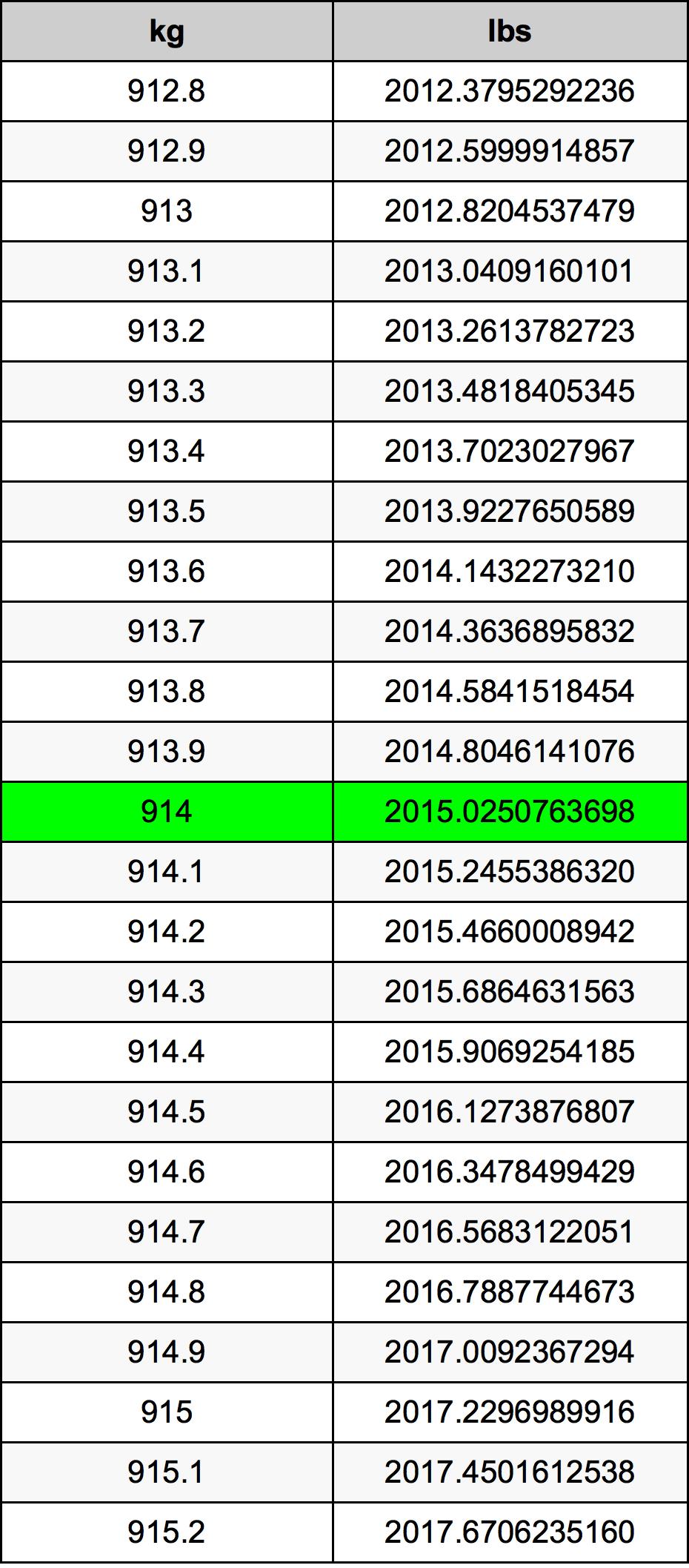 914 Kilogram Table