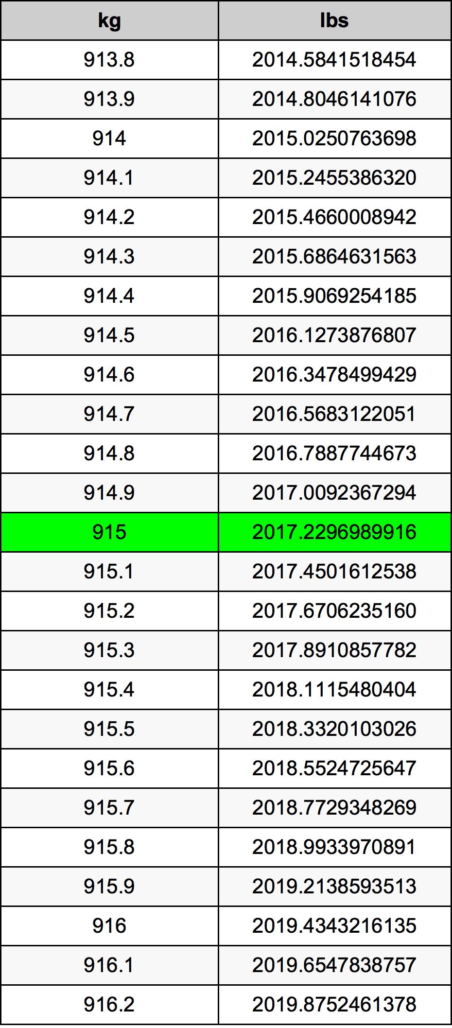 915 Kilogram Table