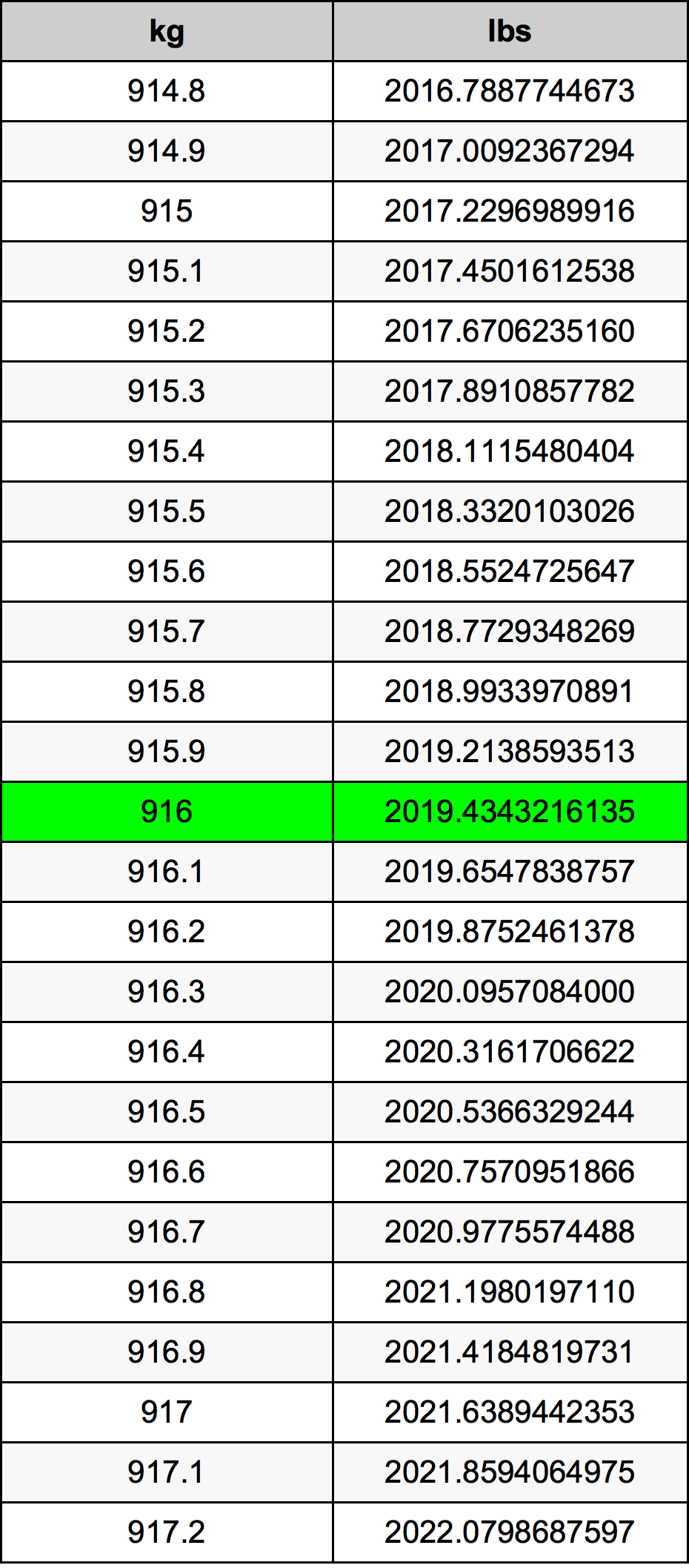 916 Kilogram tabela przeliczeniowa