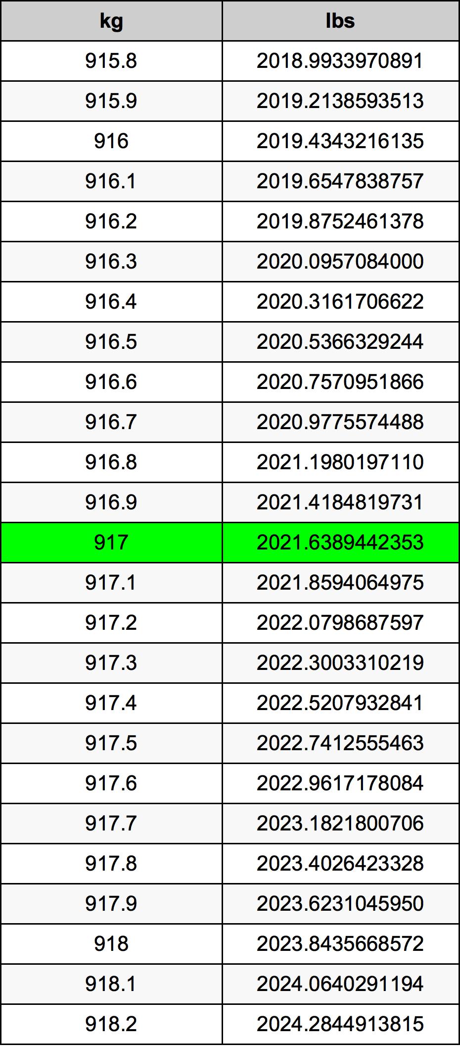 917 Kilogram Table