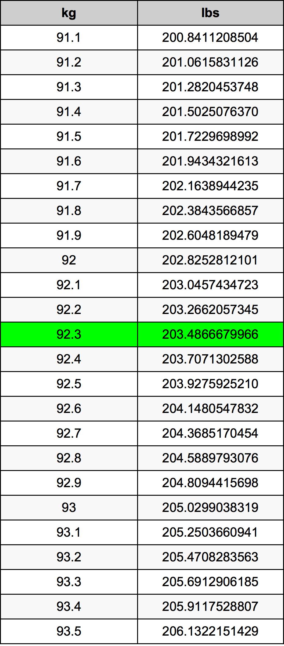 92.3 Kilogram konversi tabel