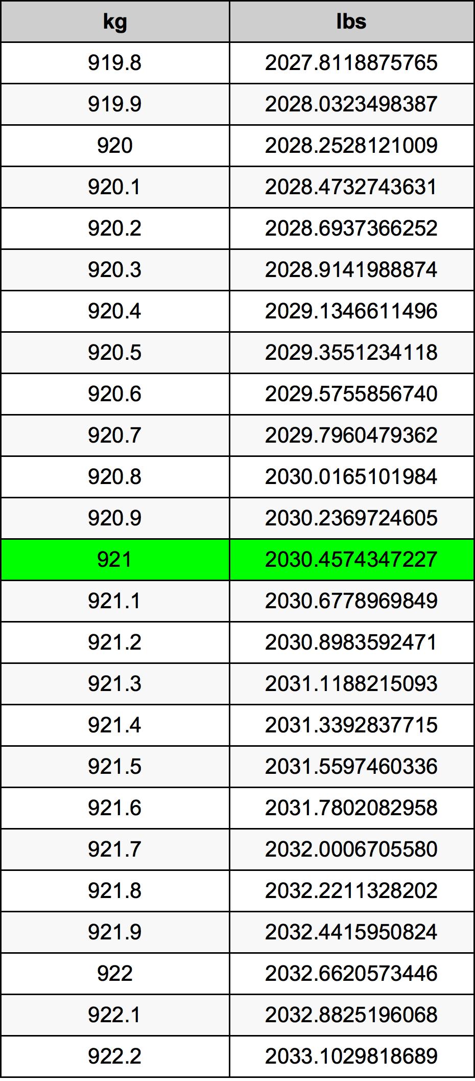921 Kilogram Table